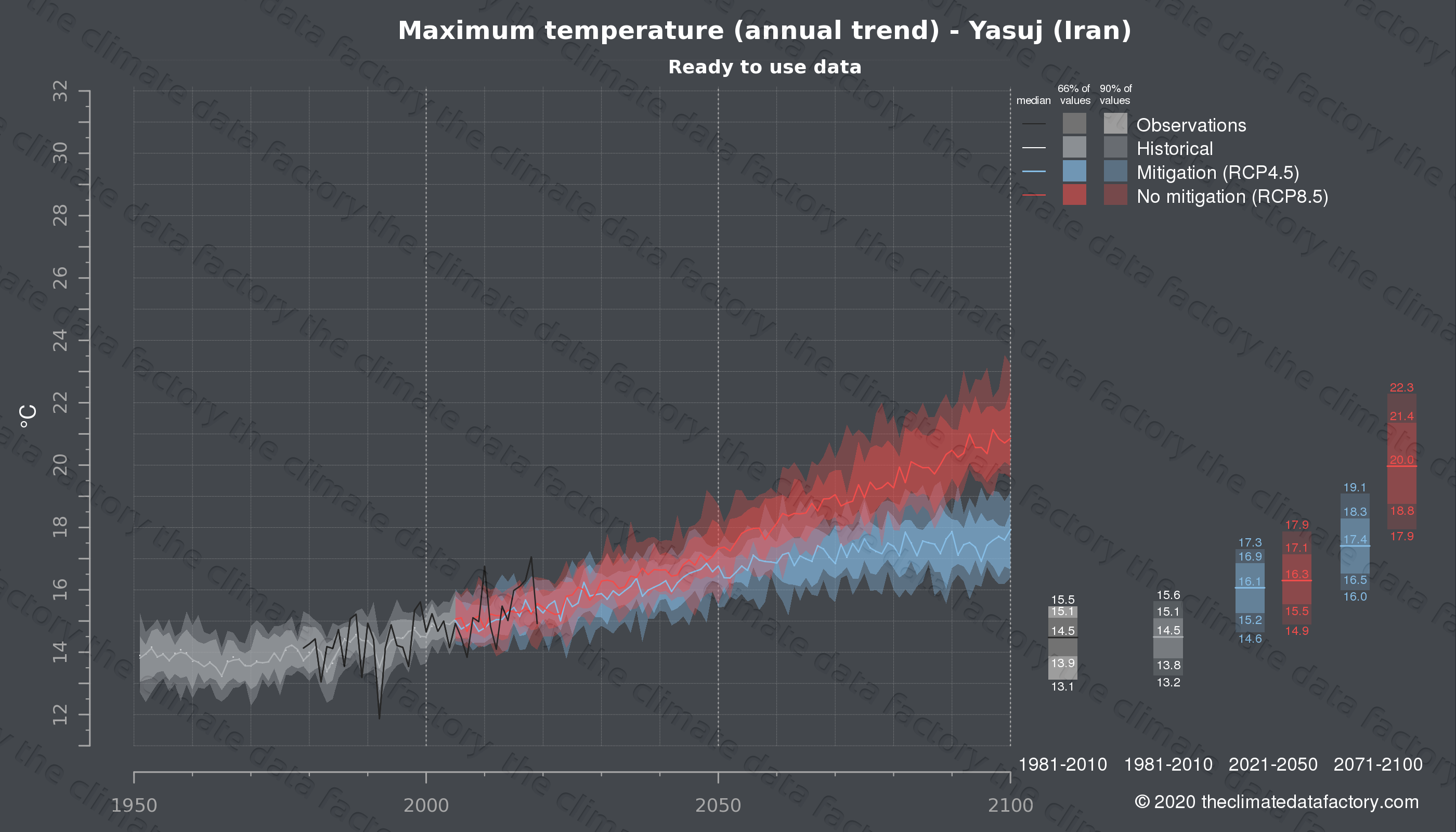 Graphic of projected maximum temperature for Yasuj (Iran) under two climate change mitigation policy scenarios (RCP4.5, RCP8.5). Represented climate data are processed (bias-adjusted and quality controlled) data from IPCC models. https://theclimatedatafactory.com