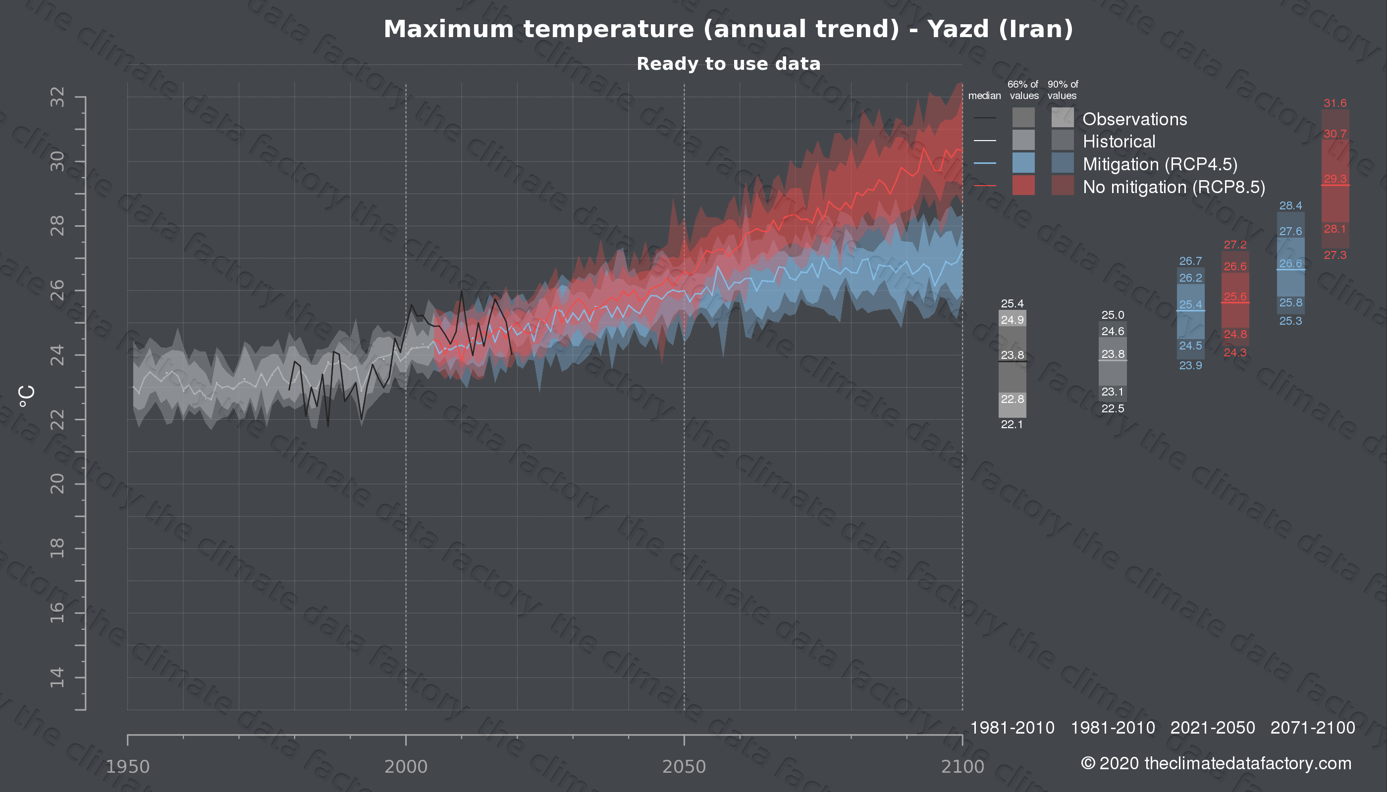 Graphic of projected maximum temperature for Yazd (Iran) under two climate change mitigation policy scenarios (RCP4.5, RCP8.5). Represented climate data are processed (bias-adjusted and quality controlled) data from IPCC models. https://theclimatedatafactory.com