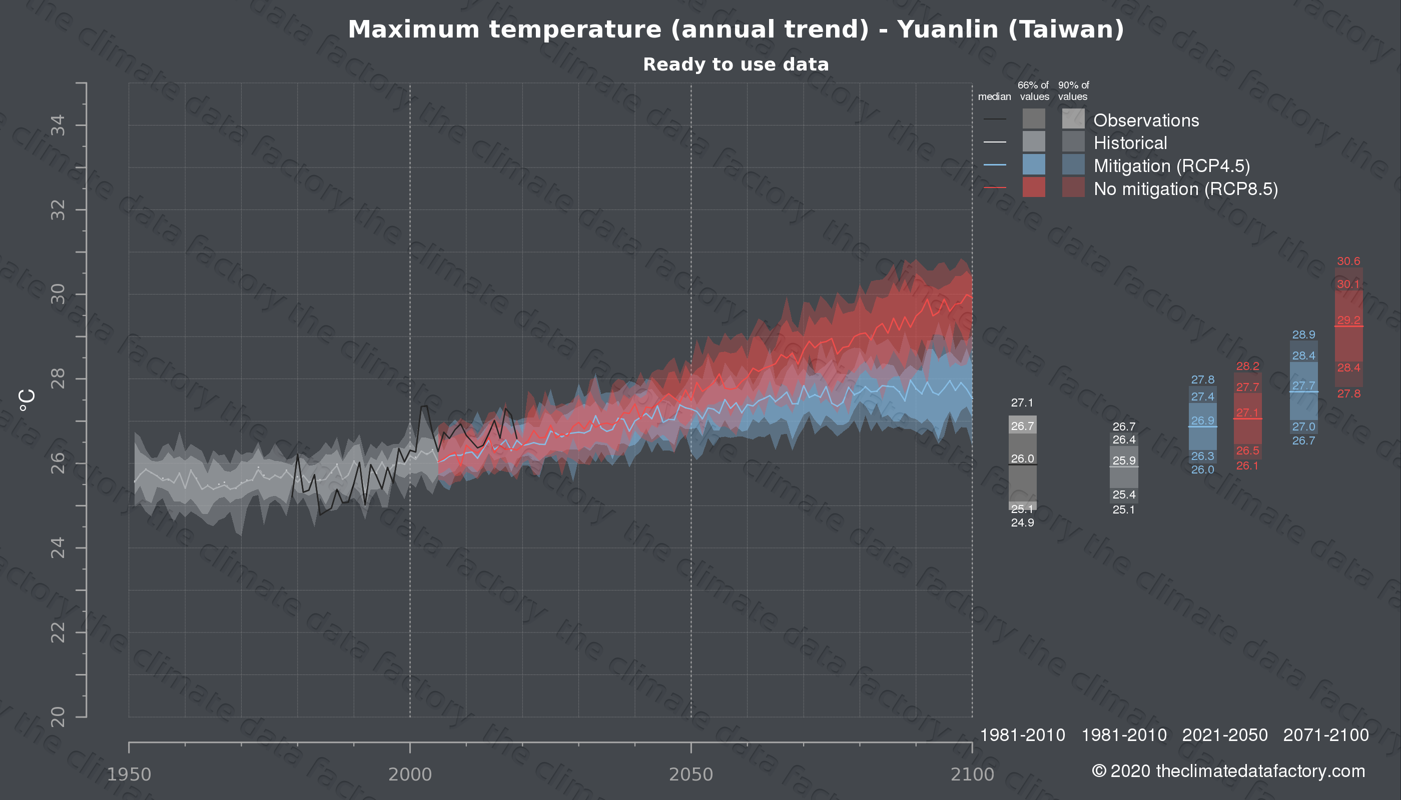 Graphic of projected maximum temperature for Yuanlin (Taiwan) under two climate change mitigation policy scenarios (RCP4.5, RCP8.5). Represented climate data are processed (bias-adjusted and quality controlled) data from IPCC models. https://theclimatedatafactory.com