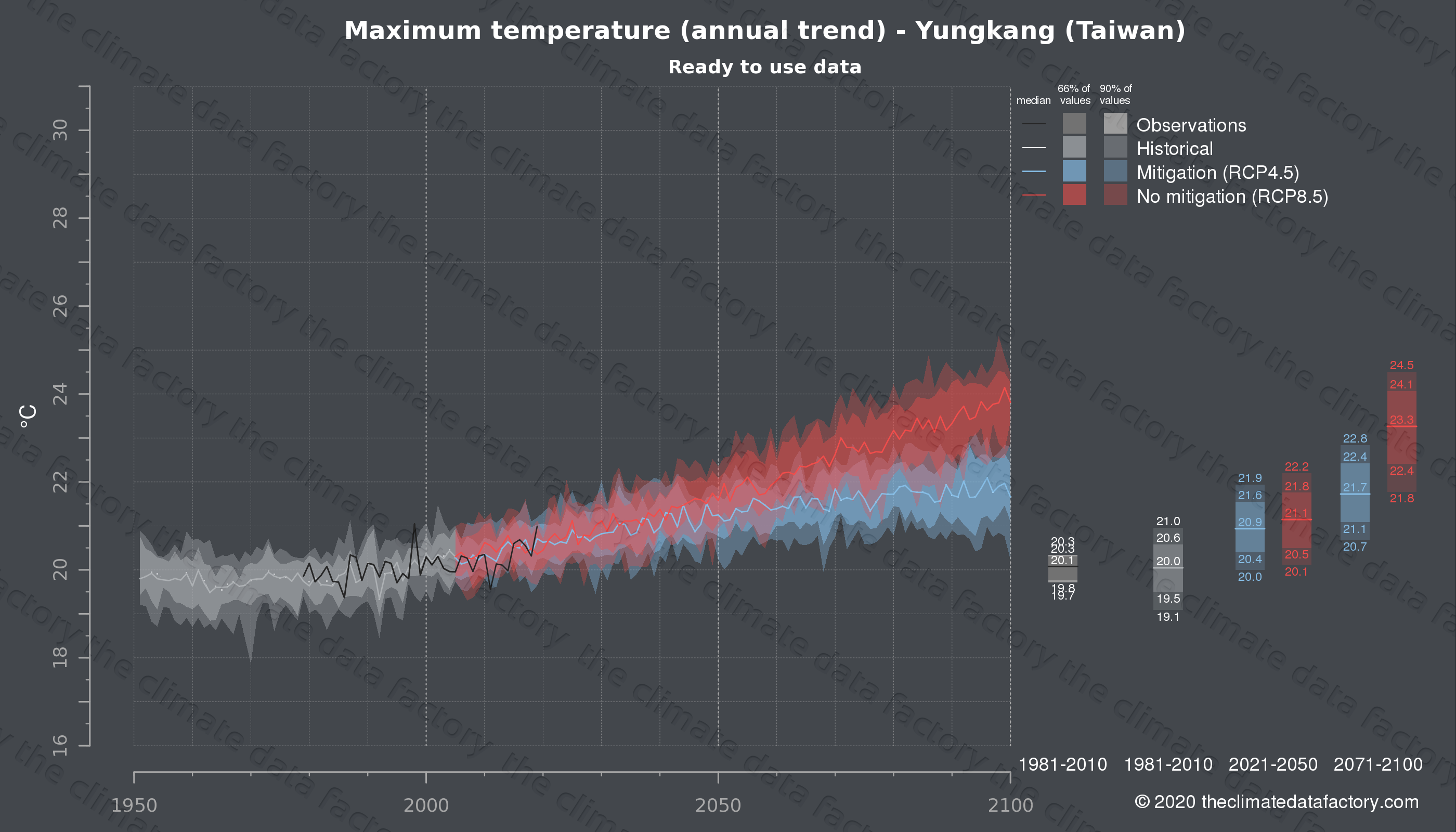 Graphic of projected maximum temperature for Yungkang (Taiwan) under two climate change mitigation policy scenarios (RCP4.5, RCP8.5). Represented climate data are processed (bias-adjusted and quality controlled) data from IPCC models. https://theclimatedatafactory.com