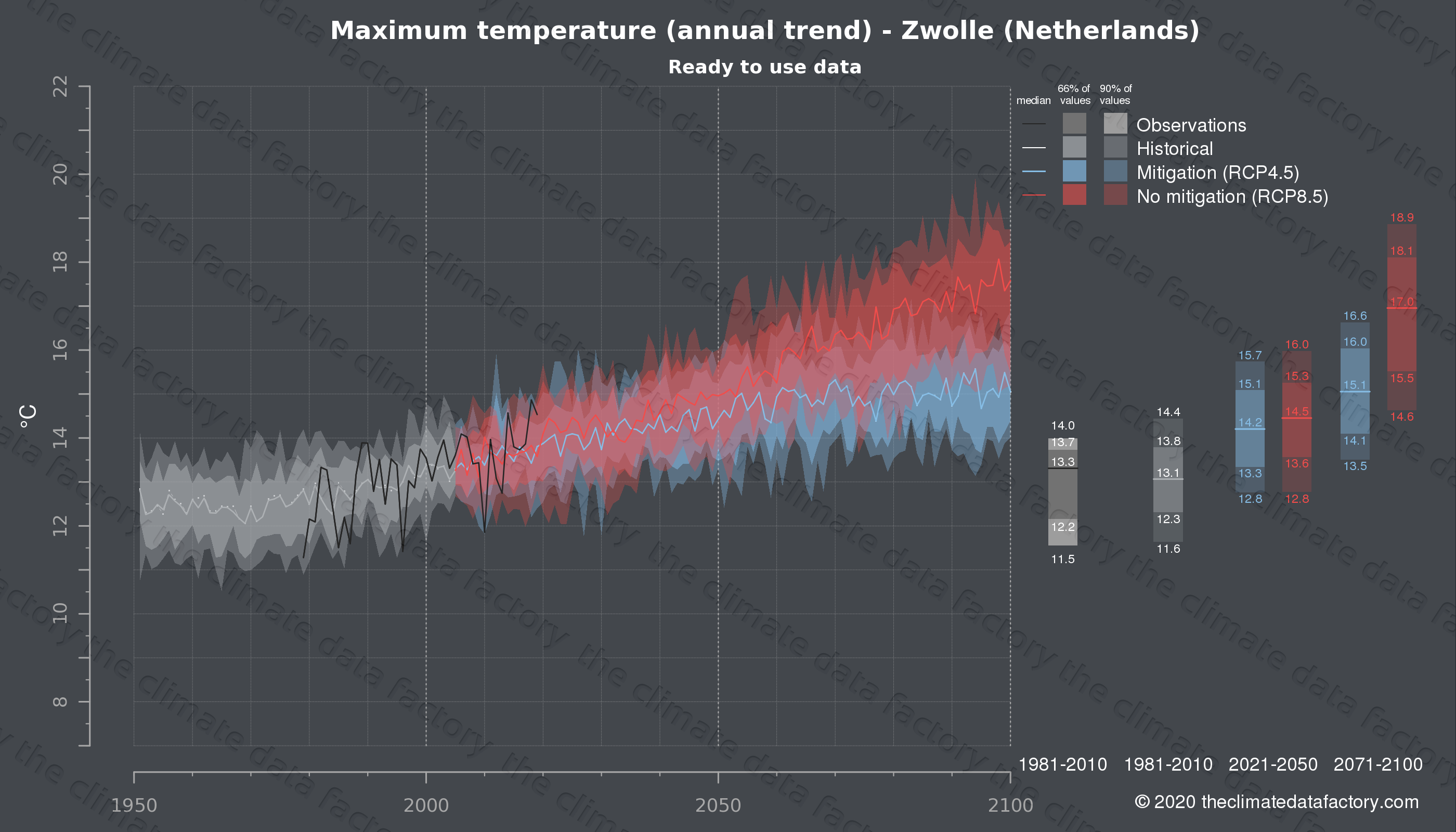 Graphic of projected maximum temperature for Zwolle (Netherlands) under two climate change mitigation policy scenarios (RCP4.5, RCP8.5). Represented climate data are processed (bias-adjusted and quality controlled) data from IPCC models. https://theclimatedatafactory.com
