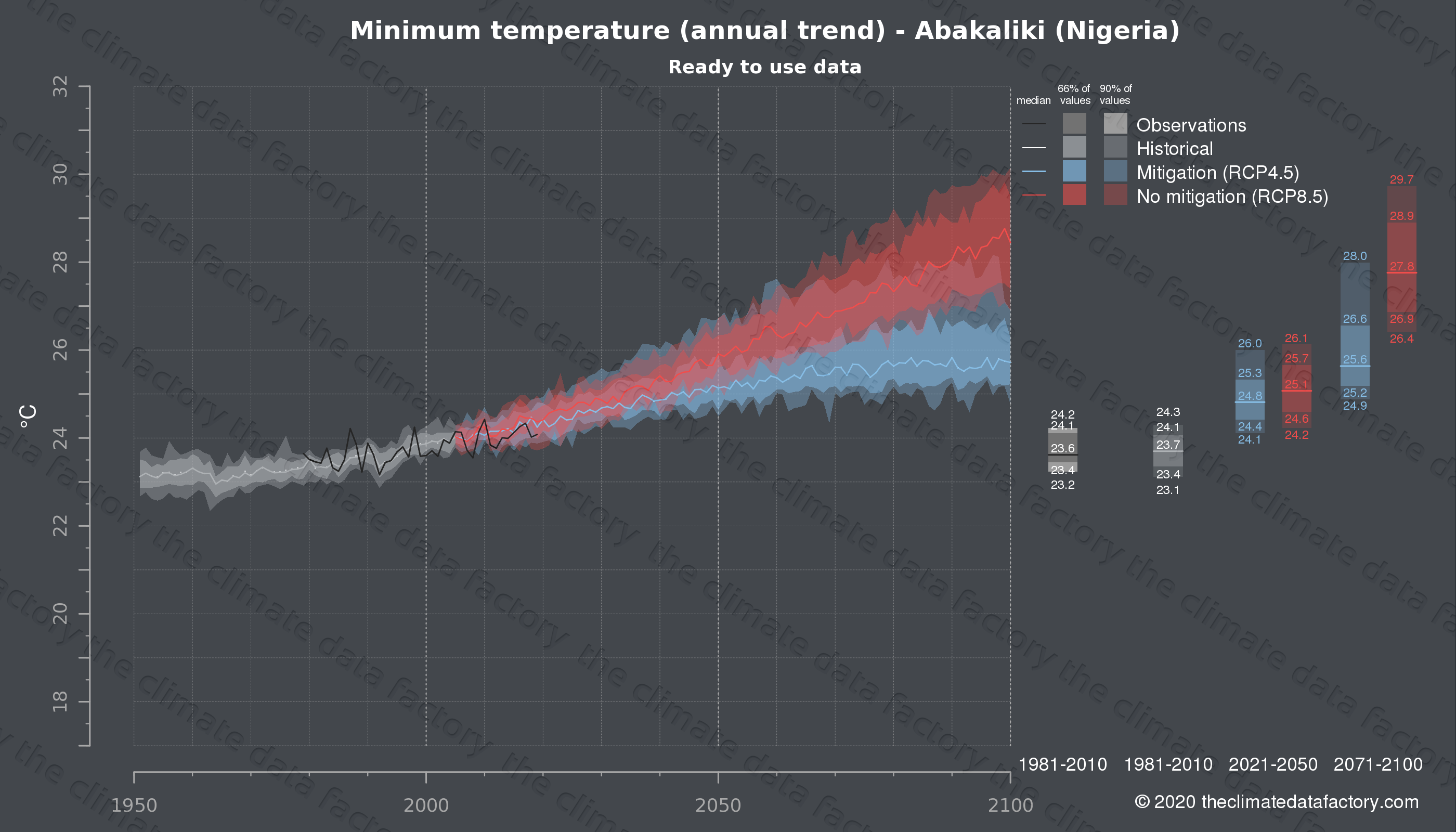 Graphic of projected minimum temperature for Abakaliki (Nigeria) under two climate change mitigation policy scenarios (RCP4.5, RCP8.5). Represented climate data are processed (bias-adjusted and quality controlled) data from IPCC models. https://theclimatedatafactory.com