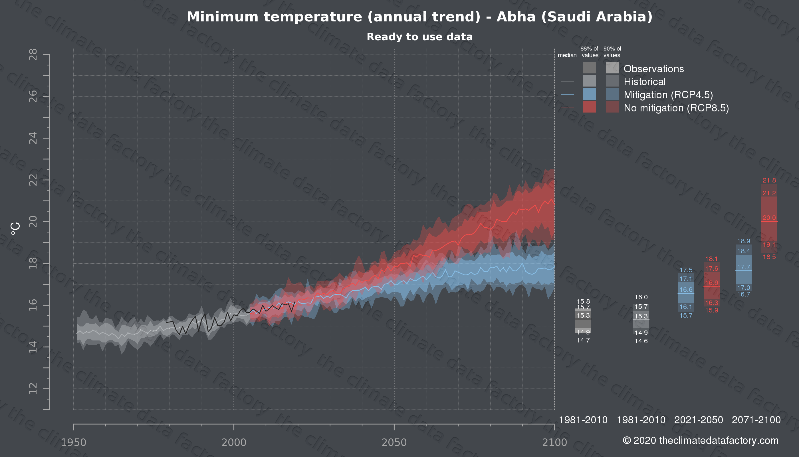 Graphic of projected minimum temperature for Abha (Saudi Arabia) under two climate change mitigation policy scenarios (RCP4.5, RCP8.5). Represented climate data are processed (bias-adjusted and quality controlled) data from IPCC models. https://theclimatedatafactory.com