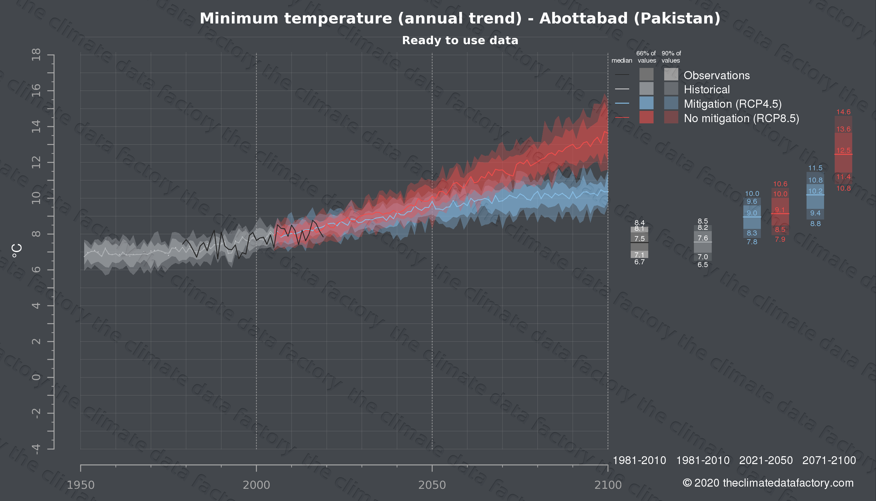 Graphic of projected minimum temperature for Abottabad (Pakistan) under two climate change mitigation policy scenarios (RCP4.5, RCP8.5). Represented climate data are processed (bias-adjusted and quality controlled) data from IPCC models. https://theclimatedatafactory.com
