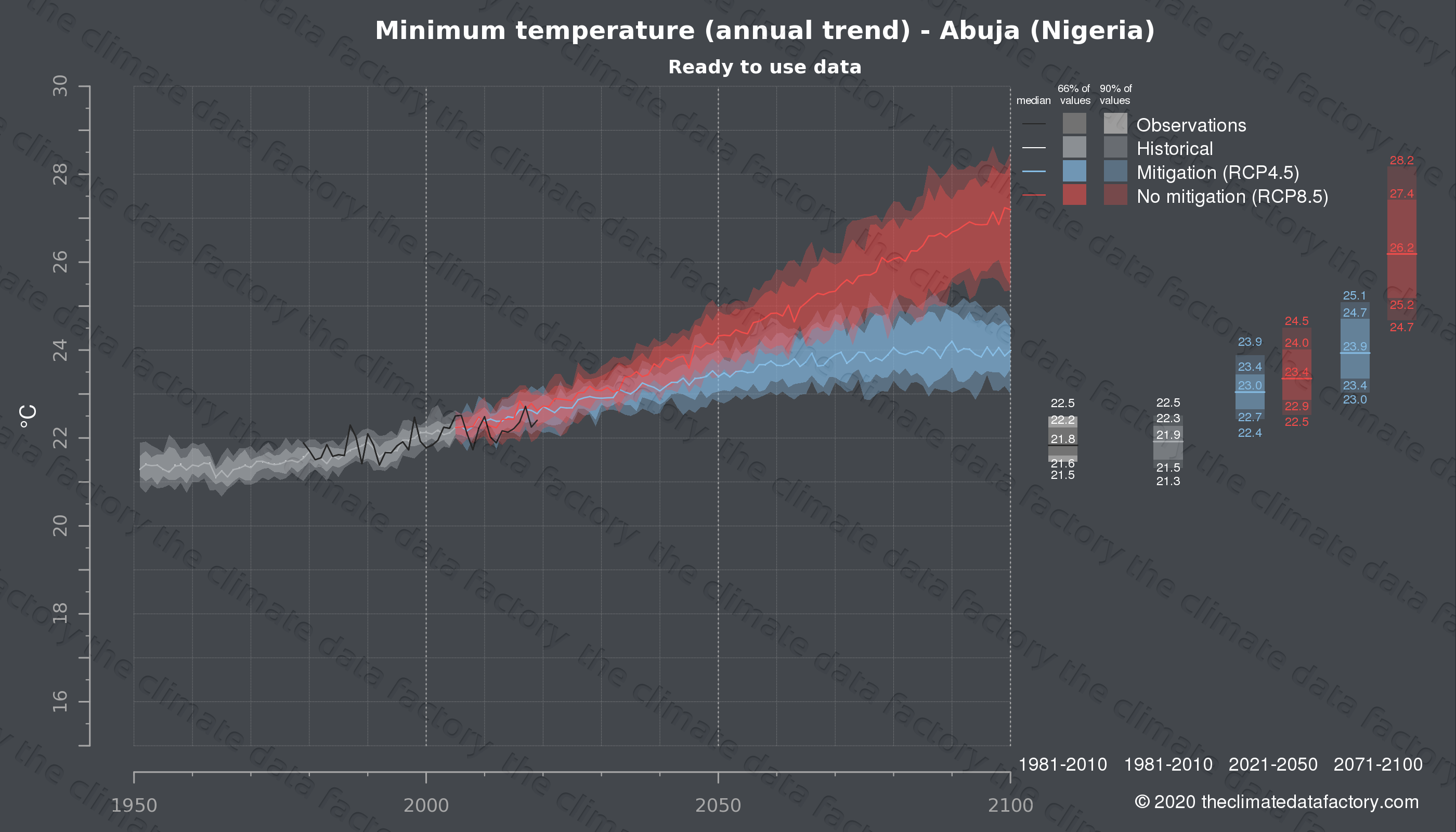 Graphic of projected minimum temperature for Abuja (Nigeria) under two climate change mitigation policy scenarios (RCP4.5, RCP8.5). Represented climate data are processed (bias-adjusted and quality controlled) data from IPCC models. https://theclimatedatafactory.com