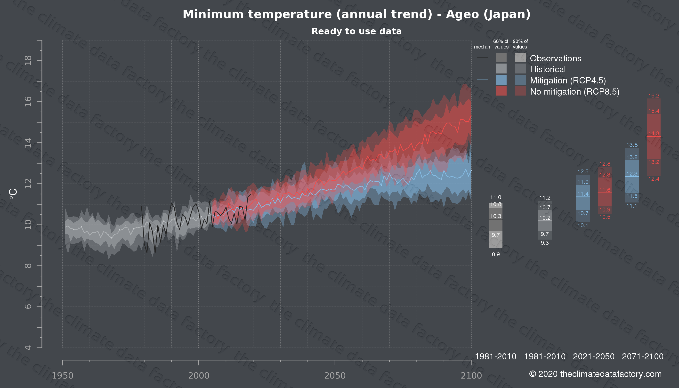 Graphic of projected minimum temperature for Ageo (Japan) under two climate change mitigation policy scenarios (RCP4.5, RCP8.5). Represented climate data are processed (bias-adjusted and quality controlled) data from IPCC models. https://theclimatedatafactory.com