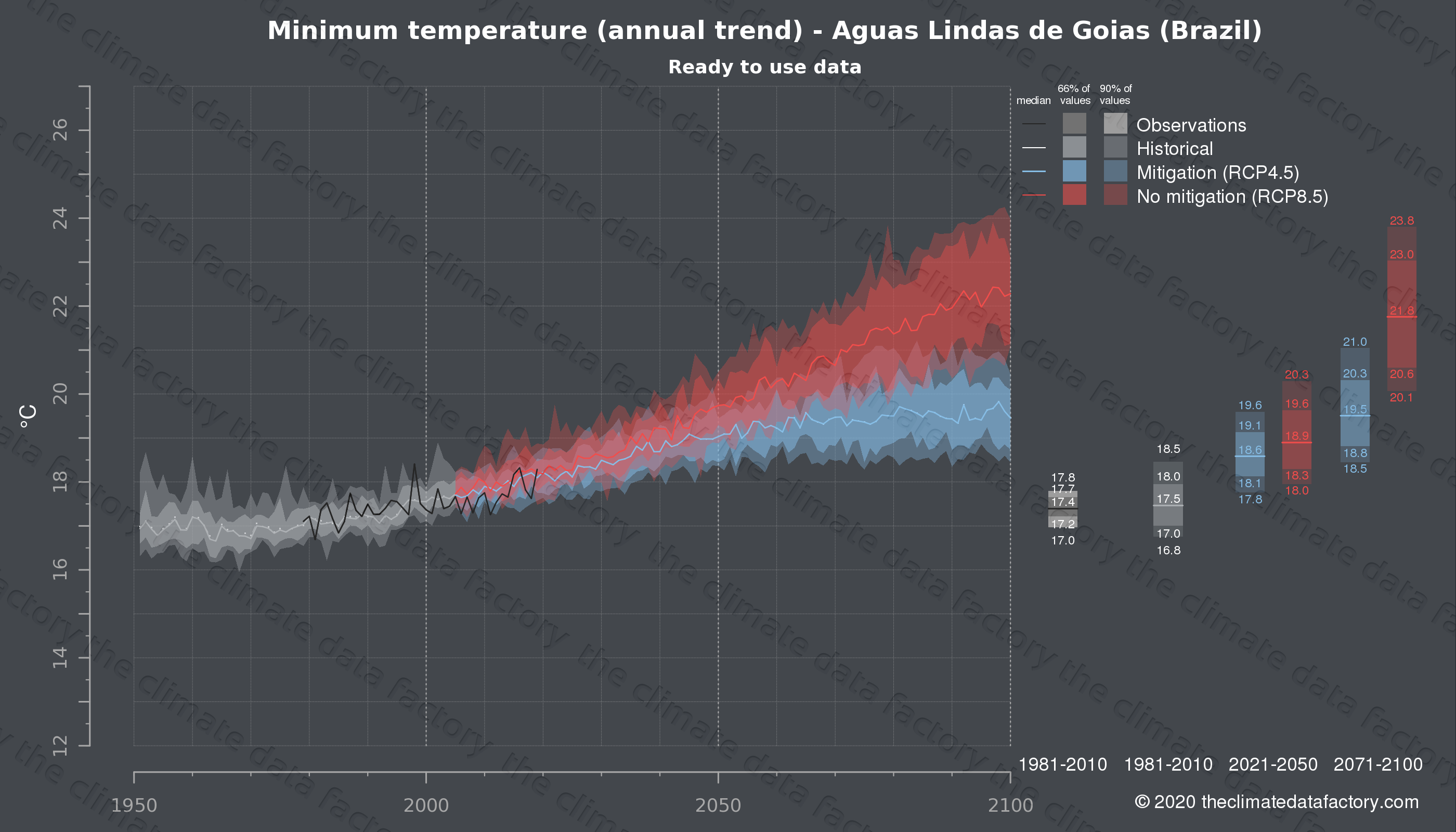 Graphic of projected minimum temperature for Aguas Lindas de Goias (Brazil) under two climate change mitigation policy scenarios (RCP4.5, RCP8.5). Represented climate data are processed (bias-adjusted and quality controlled) data from IPCC models. https://theclimatedatafactory.com