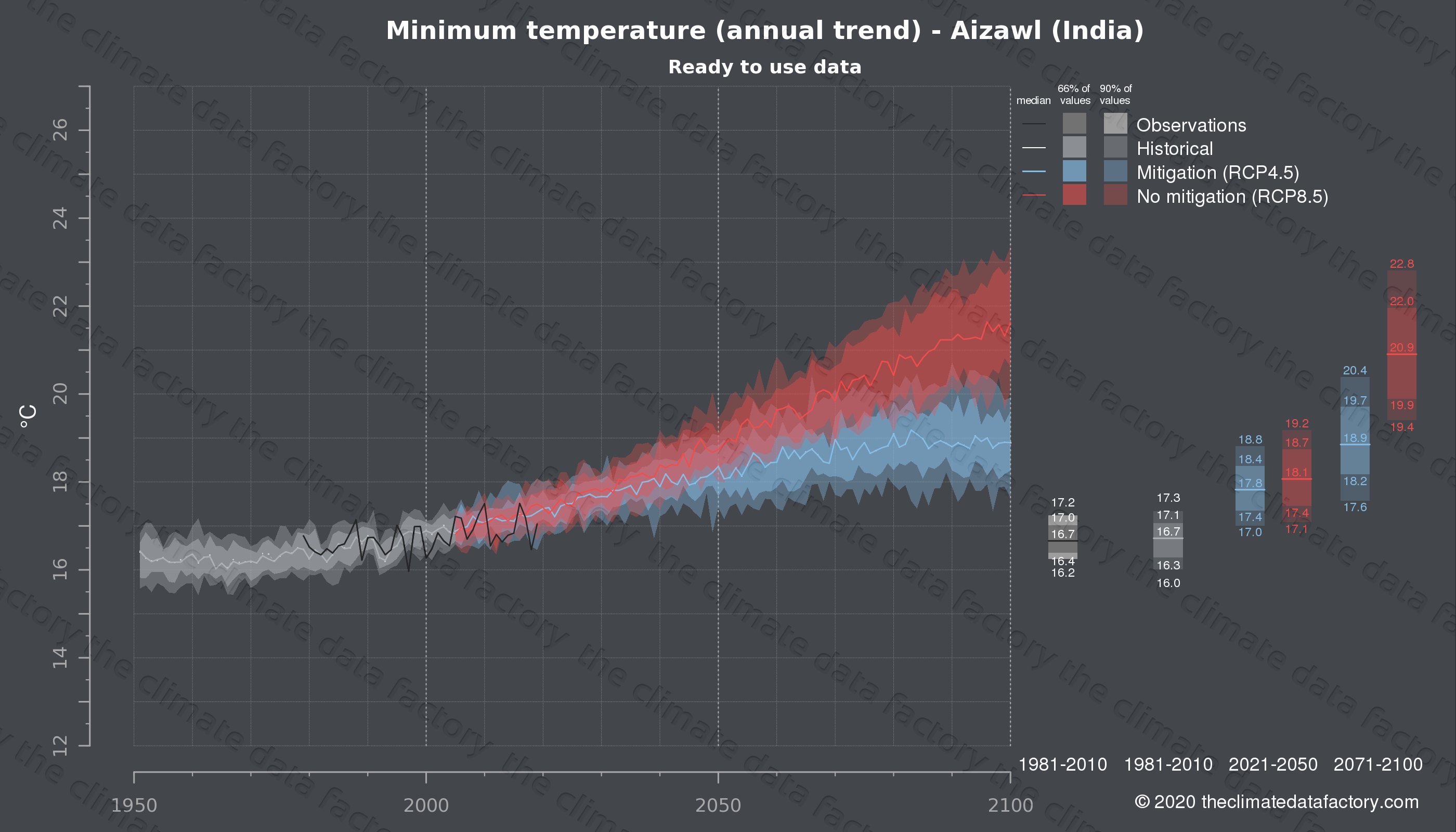 Graphic of projected minimum temperature for Aizawl (India) under two climate change mitigation policy scenarios (RCP4.5, RCP8.5). Represented climate data are processed (bias-adjusted and quality controlled) data from IPCC models. https://theclimatedatafactory.com