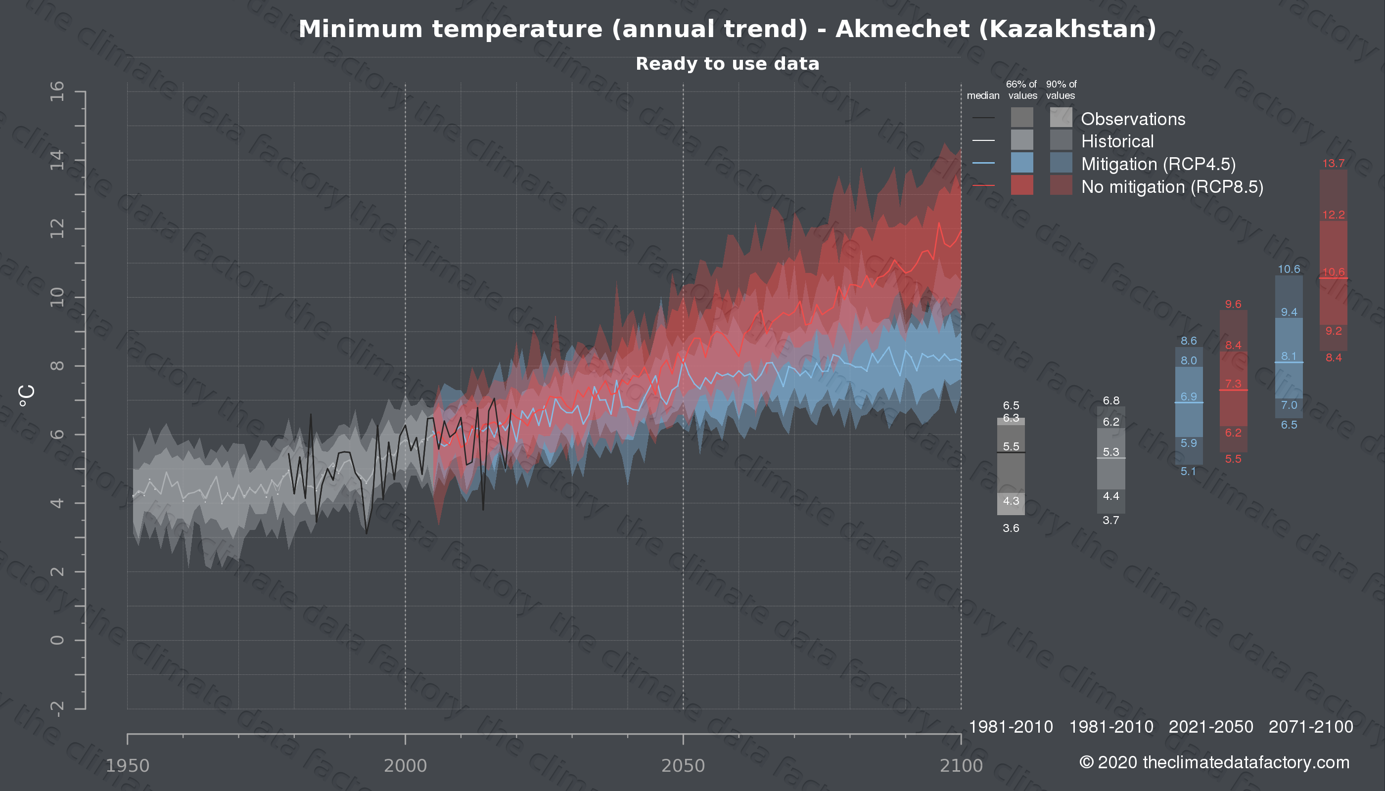 Graphic of projected minimum temperature for Akmechet (Kazakhstan) under two climate change mitigation policy scenarios (RCP4.5, RCP8.5). Represented climate data are processed (bias-adjusted and quality controlled) data from IPCC models. https://theclimatedatafactory.com