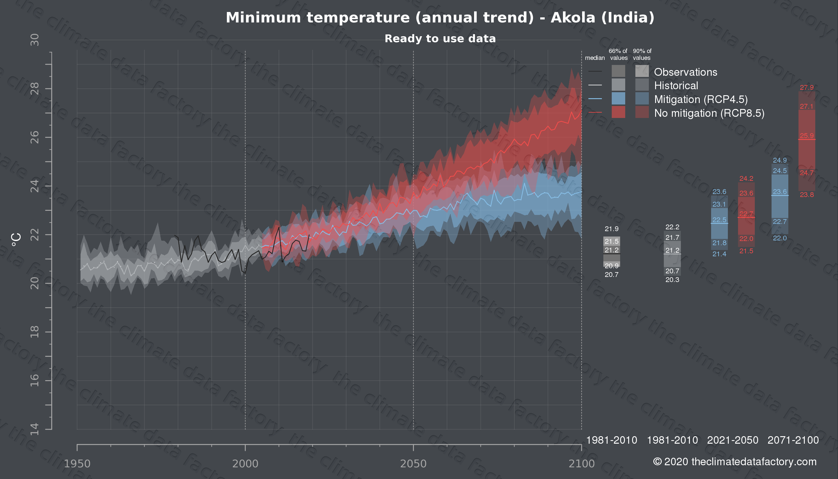 Graphic of projected minimum temperature for Akola (India) under two climate change mitigation policy scenarios (RCP4.5, RCP8.5). Represented climate data are processed (bias-adjusted and quality controlled) data from IPCC models. https://theclimatedatafactory.com