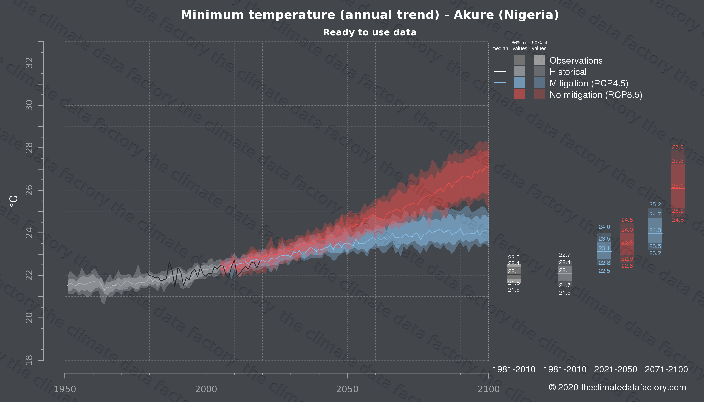 Graphic of projected minimum temperature for Akure (Nigeria) under two climate change mitigation policy scenarios (RCP4.5, RCP8.5). Represented climate data are processed (bias-adjusted and quality controlled) data from IPCC models. https://theclimatedatafactory.com