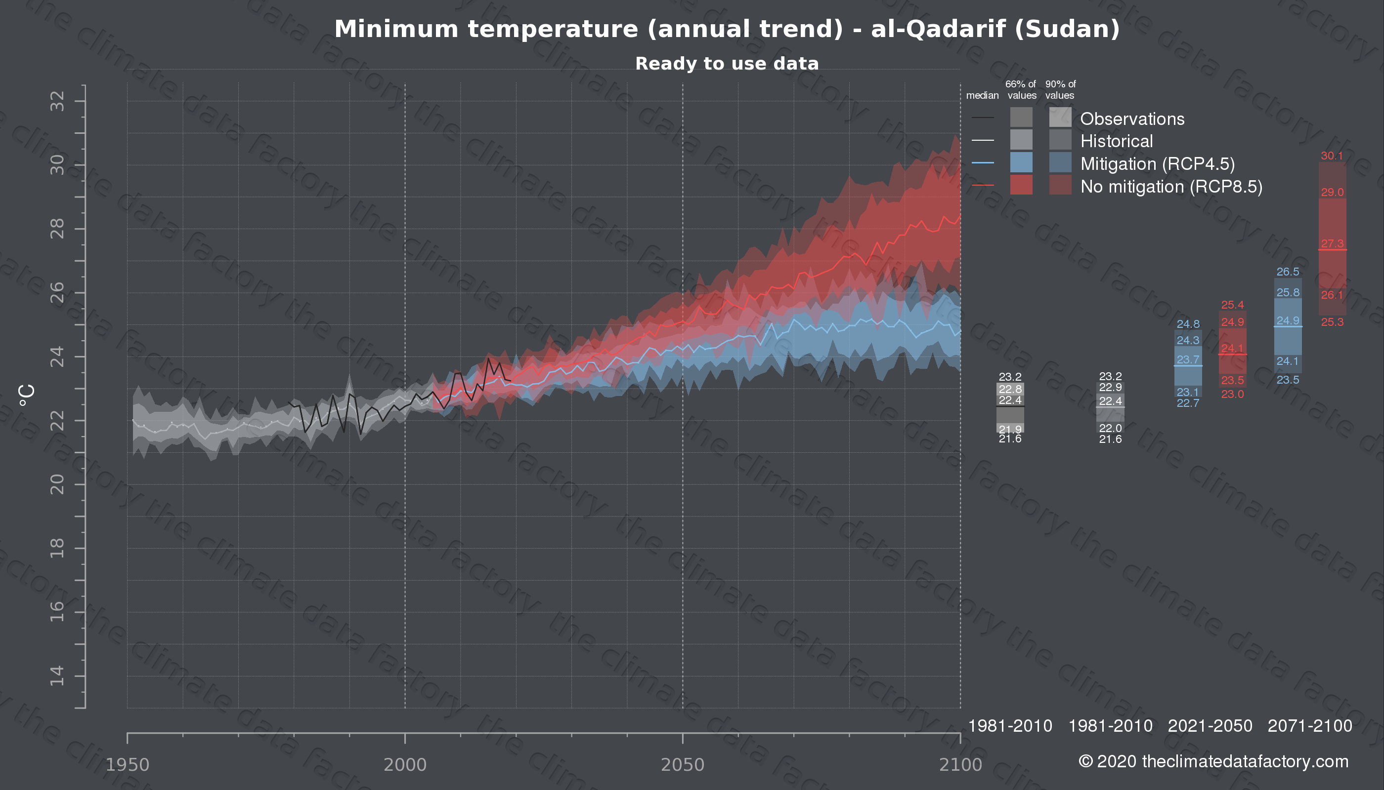 Graphic of projected minimum temperature for al-Qadarif (Sudan) under two climate change mitigation policy scenarios (RCP4.5, RCP8.5). Represented climate data are processed (bias-adjusted and quality controlled) data from IPCC models. https://theclimatedatafactory.com