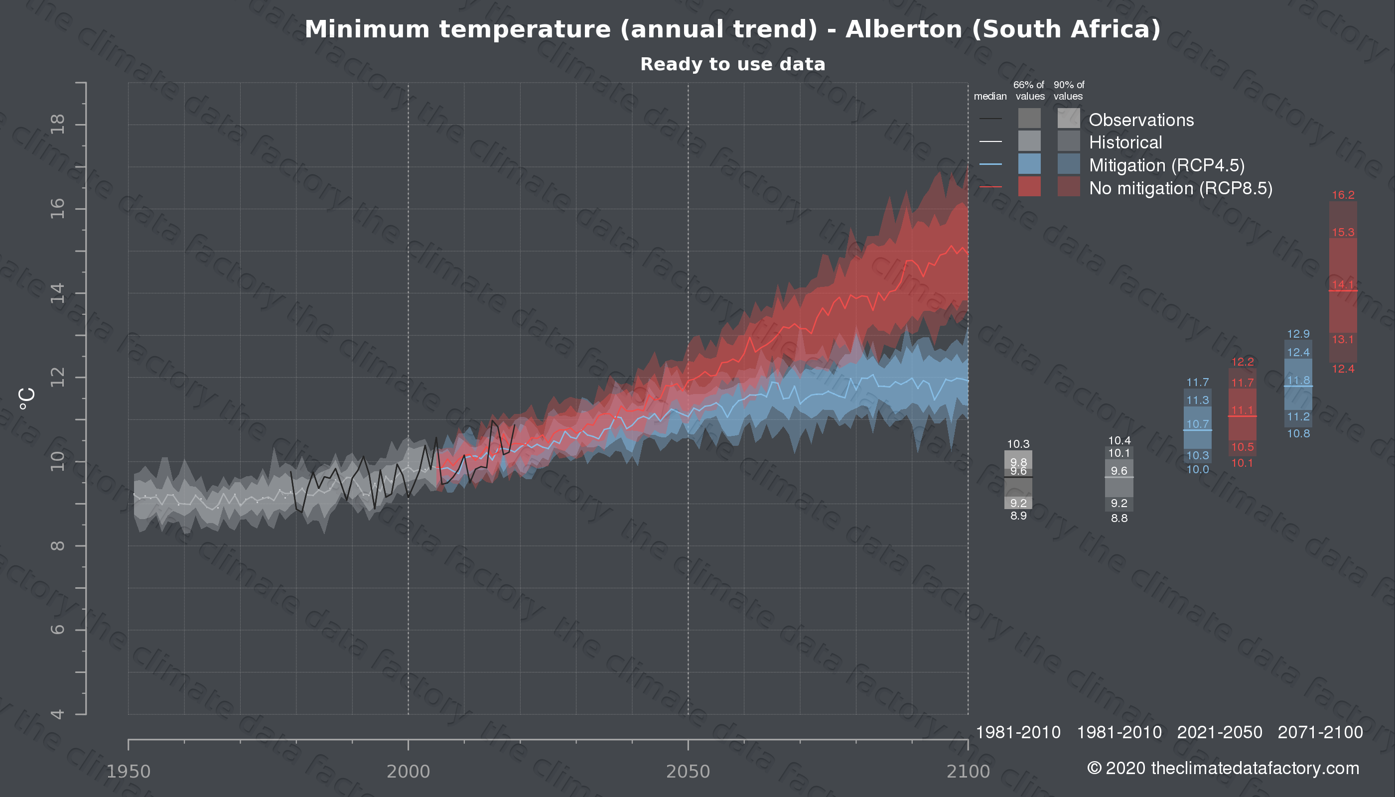 Graphic of projected minimum temperature for Alberton (South Africa) under two climate change mitigation policy scenarios (RCP4.5, RCP8.5). Represented climate data are processed (bias-adjusted and quality controlled) data from IPCC models. https://theclimatedatafactory.com