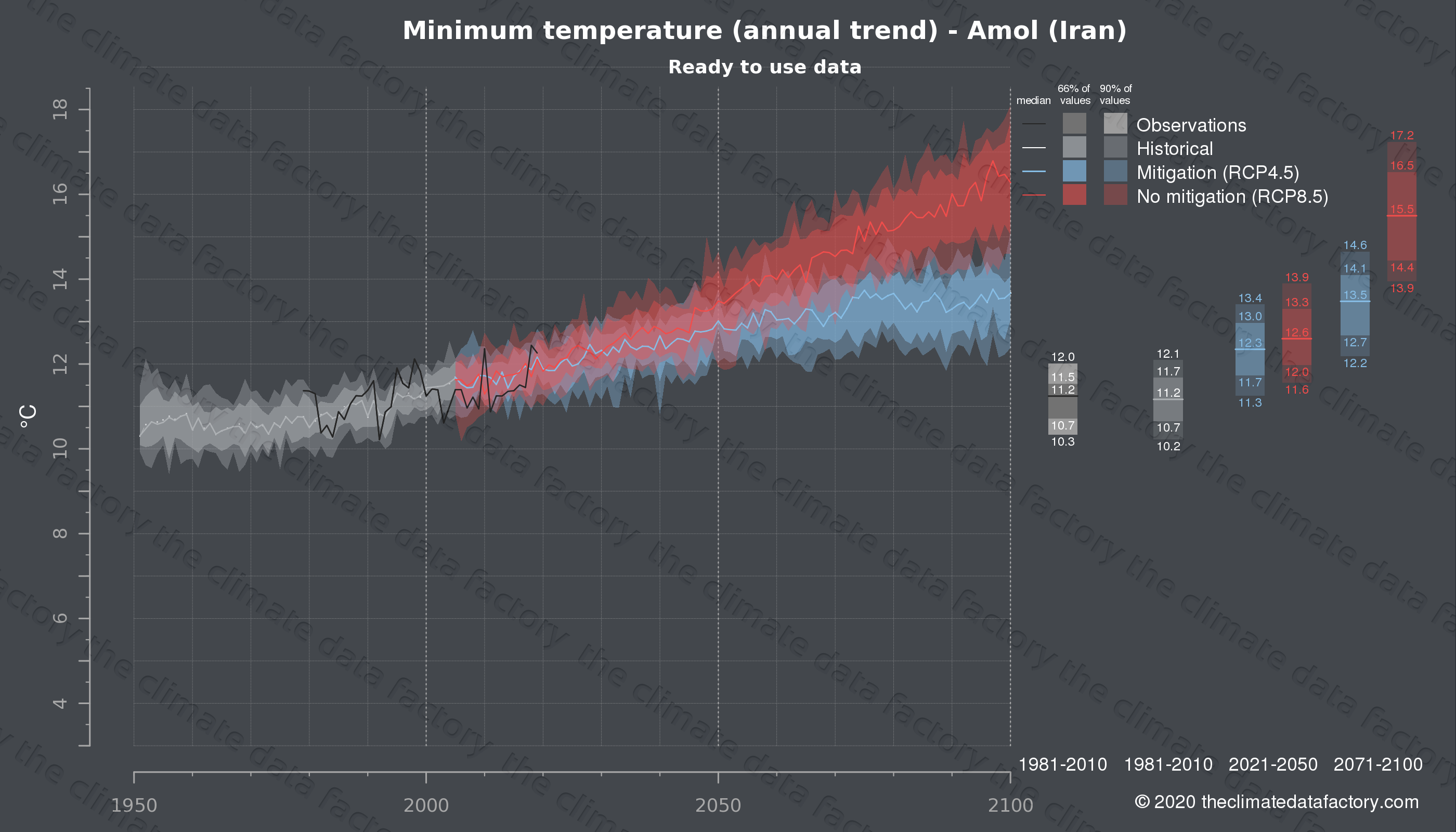 Graphic of projected minimum temperature for Amol (Iran) under two climate change mitigation policy scenarios (RCP4.5, RCP8.5). Represented climate data are processed (bias-adjusted and quality controlled) data from IPCC models. https://theclimatedatafactory.com