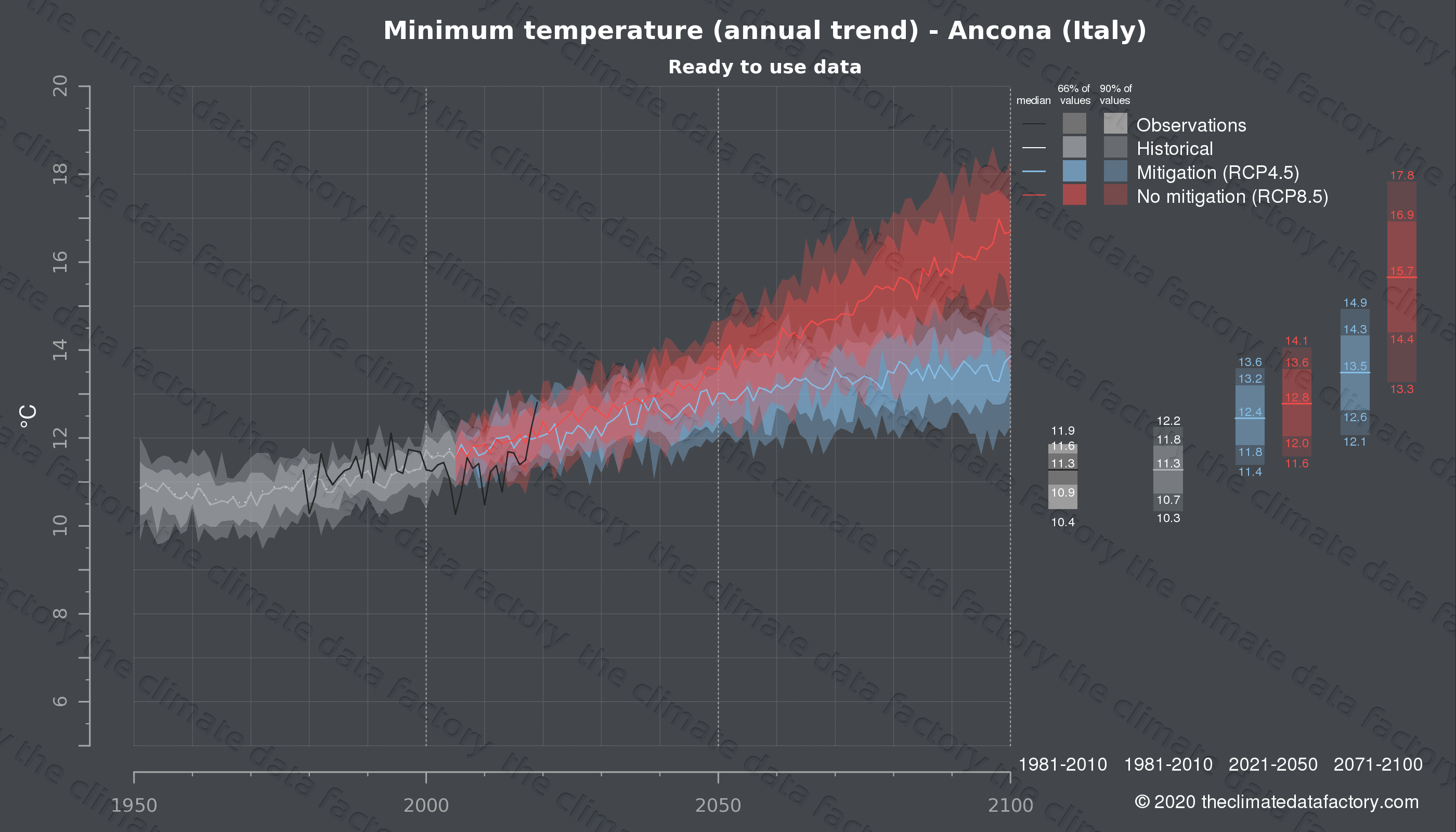Graphic of projected minimum temperature for Ancona (Italy) under two climate change mitigation policy scenarios (RCP4.5, RCP8.5). Represented climate data are processed (bias-adjusted and quality controlled) data from IPCC models. https://theclimatedatafactory.com