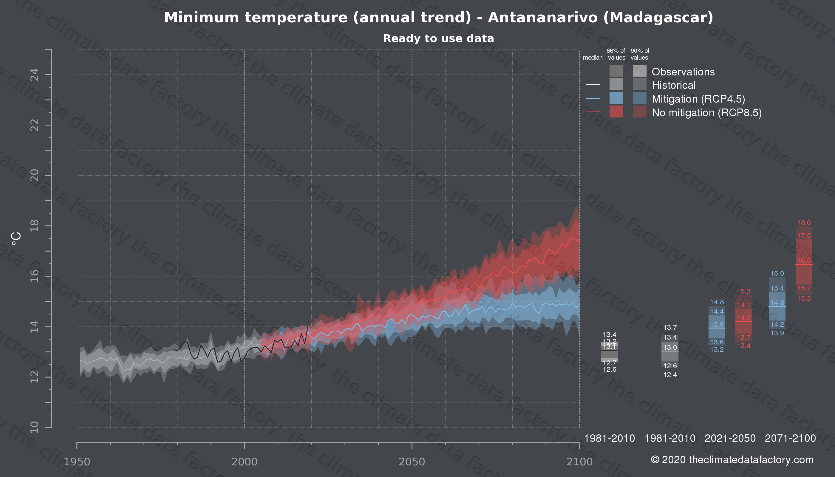 Graphic of projected minimum temperature for Antananarivo (Madagascar) under two climate change mitigation policy scenarios (RCP4.5, RCP8.5). Represented climate data are processed (bias-adjusted and quality controlled) data from IPCC models. https://theclimatedatafactory.com