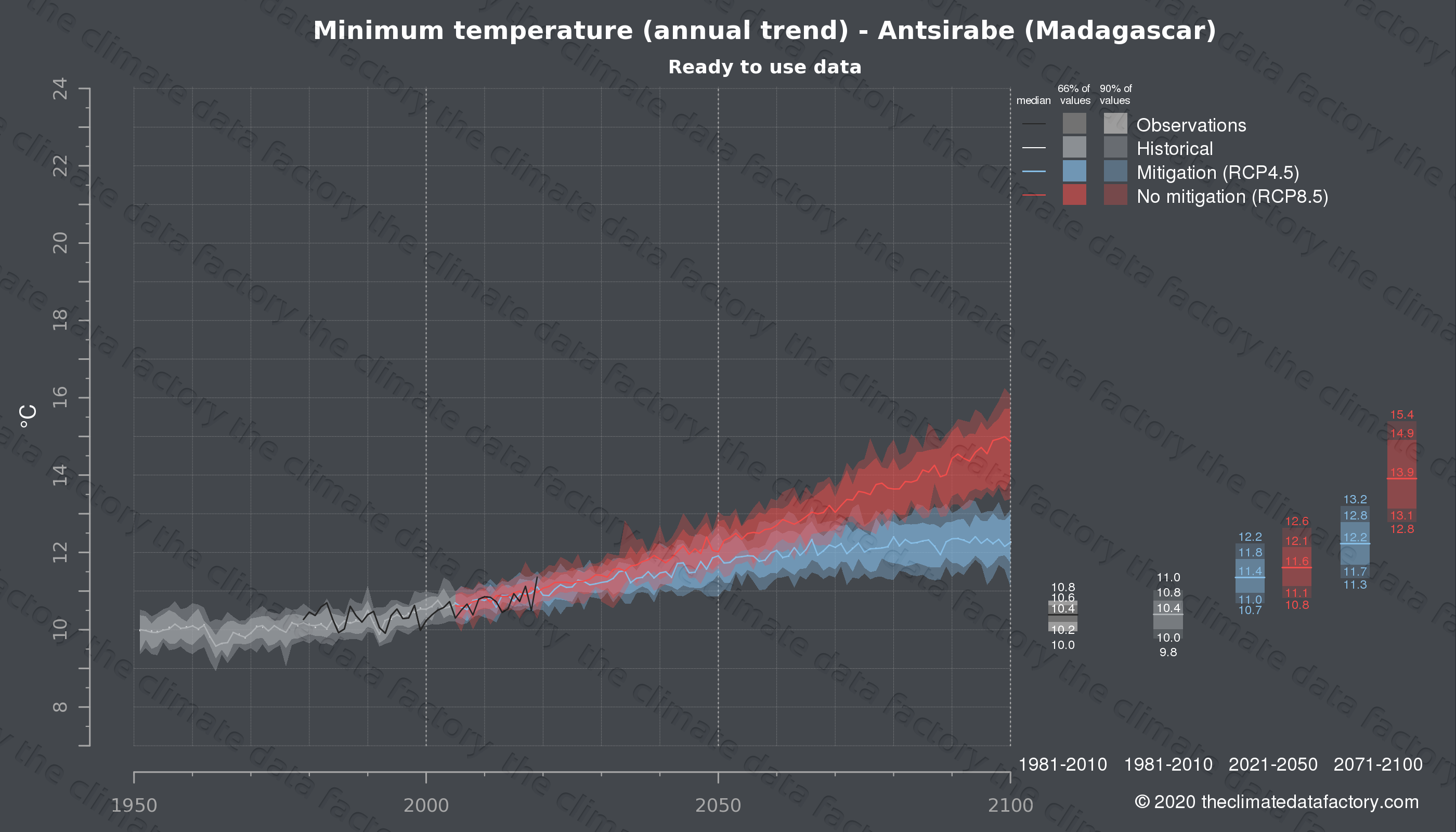 Graphic of projected minimum temperature for Antsirabe (Madagascar) under two climate change mitigation policy scenarios (RCP4.5, RCP8.5). Represented climate data are processed (bias-adjusted and quality controlled) data from IPCC models. https://theclimatedatafactory.com