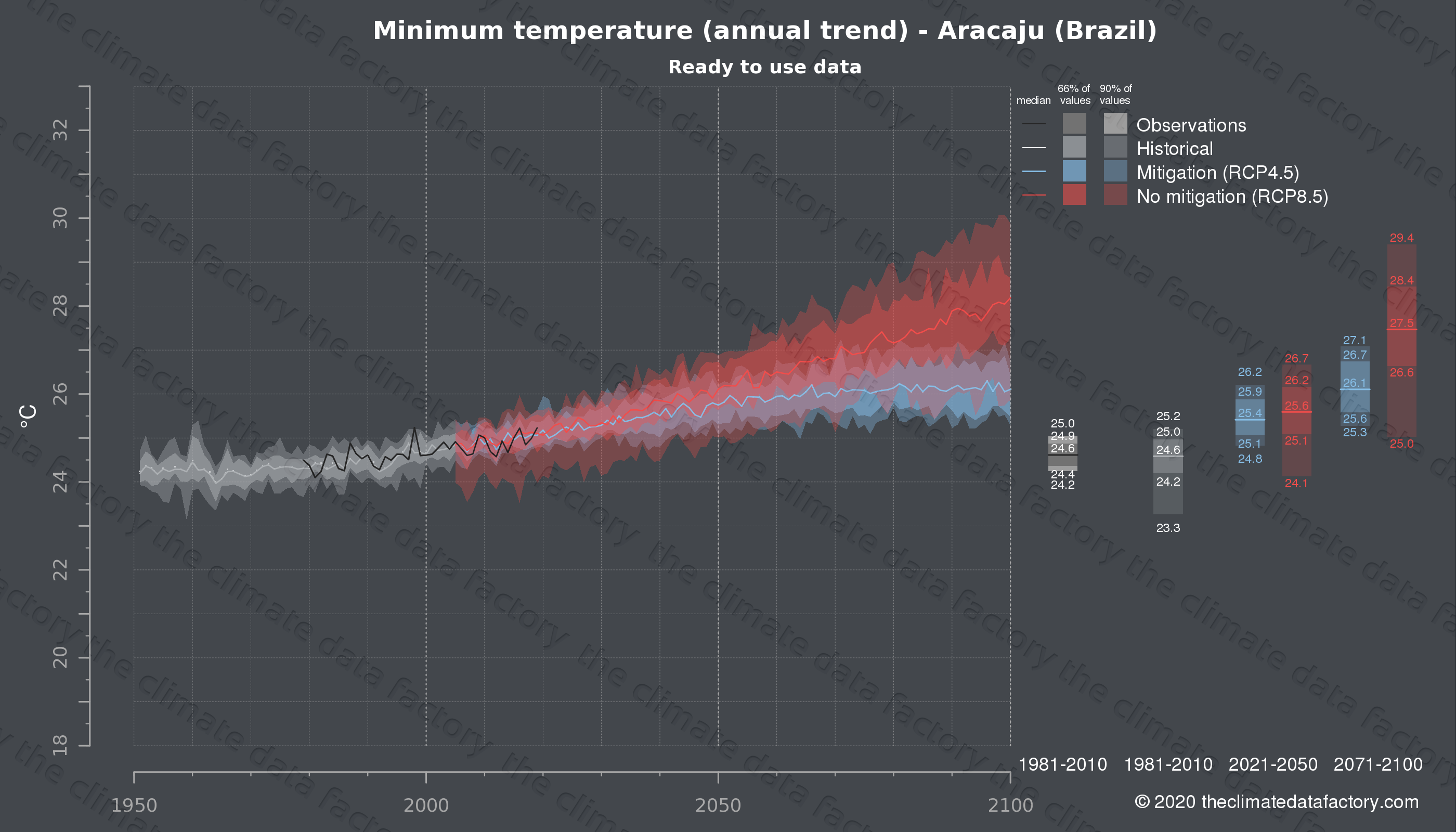 Graphic of projected minimum temperature for Aracaju (Brazil) under two climate change mitigation policy scenarios (RCP4.5, RCP8.5). Represented climate data are processed (bias-adjusted and quality controlled) data from IPCC models. https://theclimatedatafactory.com