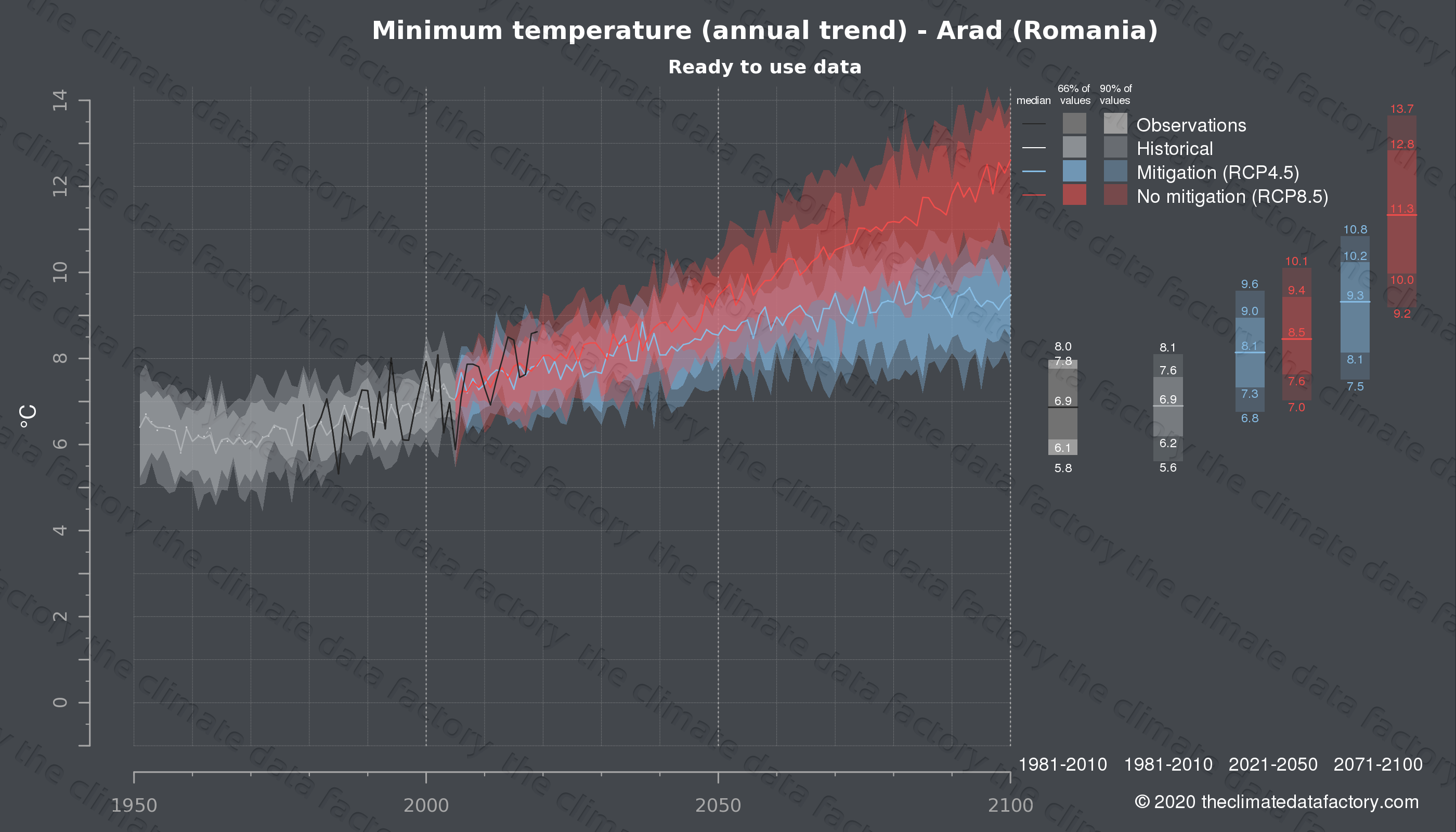 Graphic of projected minimum temperature for Arad (Romania) under two climate change mitigation policy scenarios (RCP4.5, RCP8.5). Represented climate data are processed (bias-adjusted and quality controlled) data from IPCC models. https://theclimatedatafactory.com