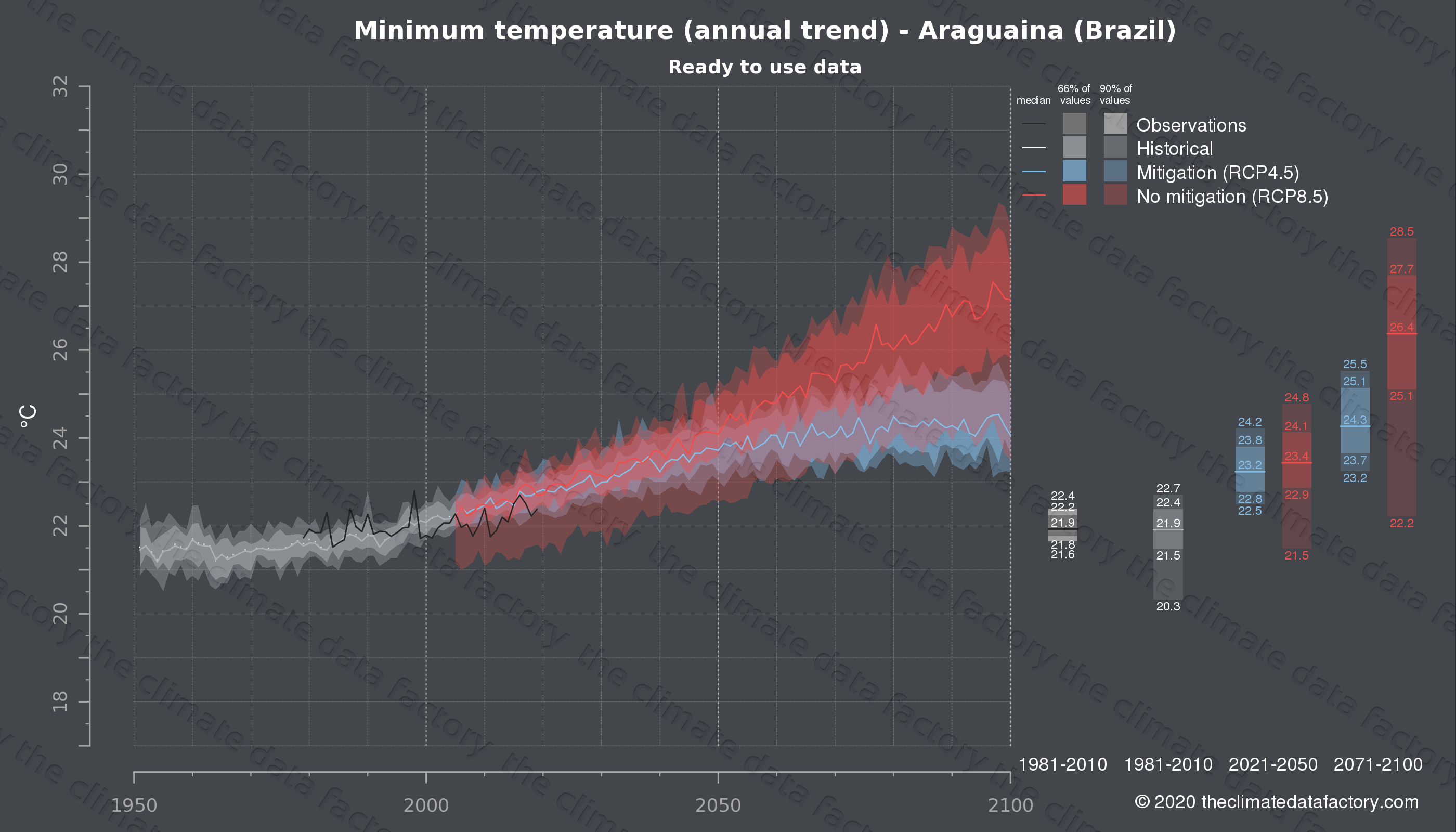 Graphic of projected minimum temperature for Araguaina (Brazil) under two climate change mitigation policy scenarios (RCP4.5, RCP8.5). Represented climate data are processed (bias-adjusted and quality controlled) data from IPCC models. https://theclimatedatafactory.com
