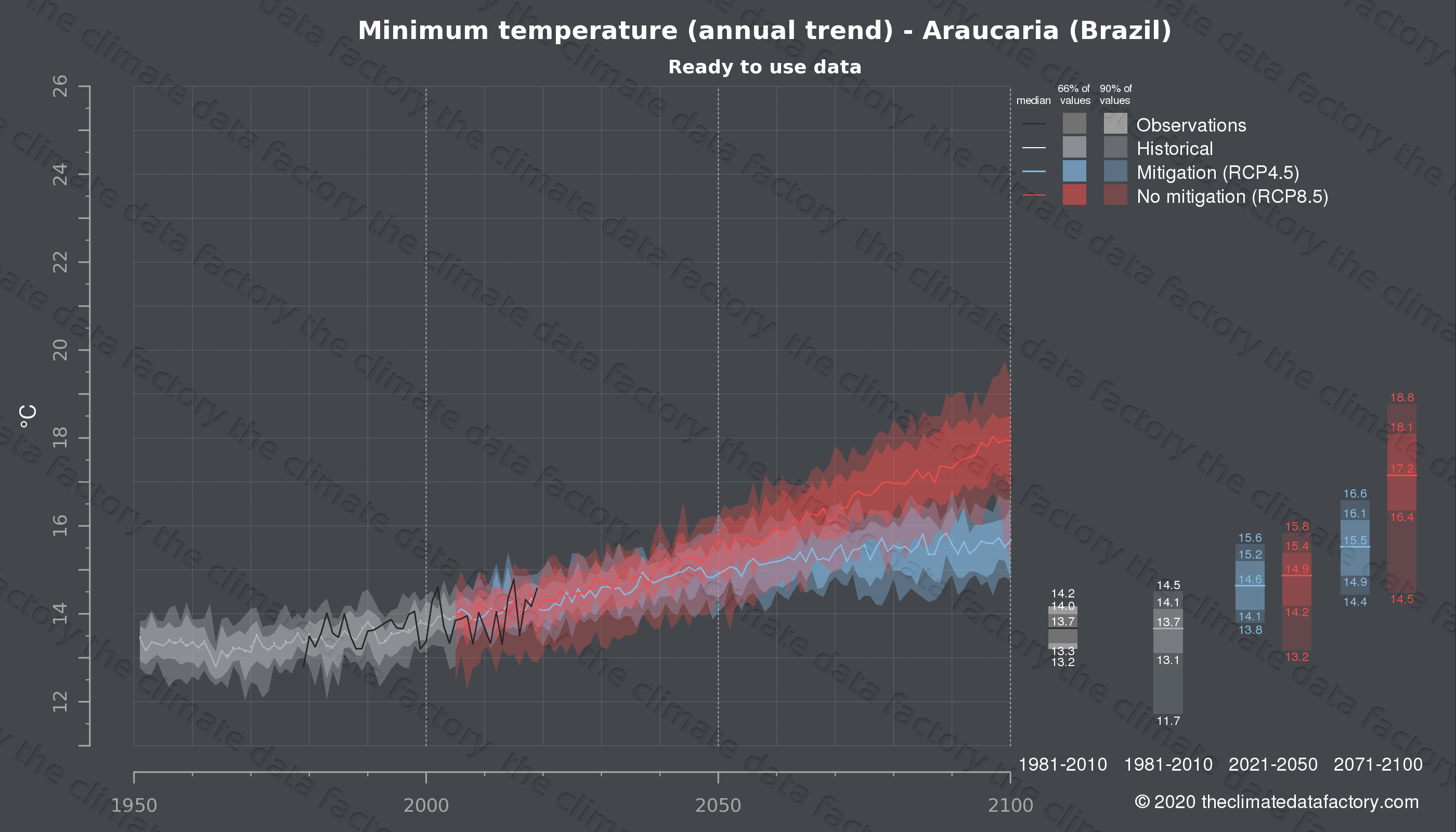 Graphic of projected minimum temperature for Araucaria (Brazil) under two climate change mitigation policy scenarios (RCP4.5, RCP8.5). Represented climate data are processed (bias-adjusted and quality controlled) data from IPCC models. https://theclimatedatafactory.com
