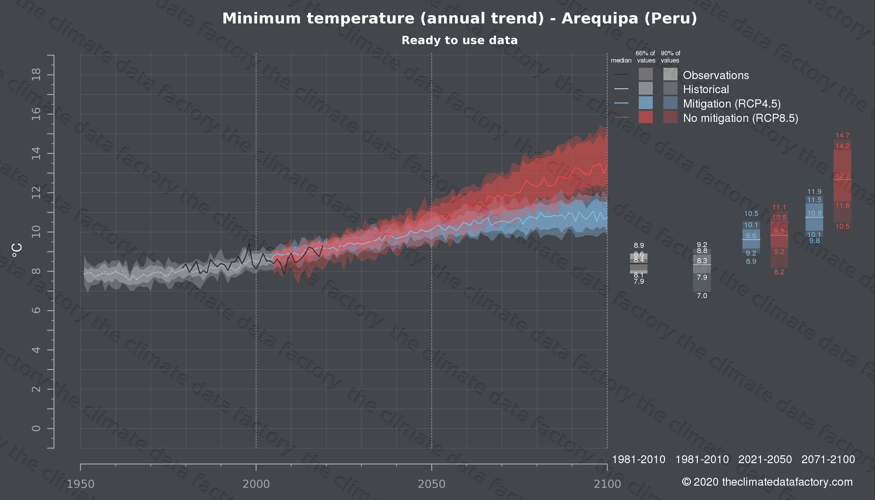 Graphic of projected minimum temperature for Arequipa (Peru) under two climate change mitigation policy scenarios (RCP4.5, RCP8.5). Represented climate data are processed (bias-adjusted and quality controlled) data from IPCC models. https://theclimatedatafactory.com