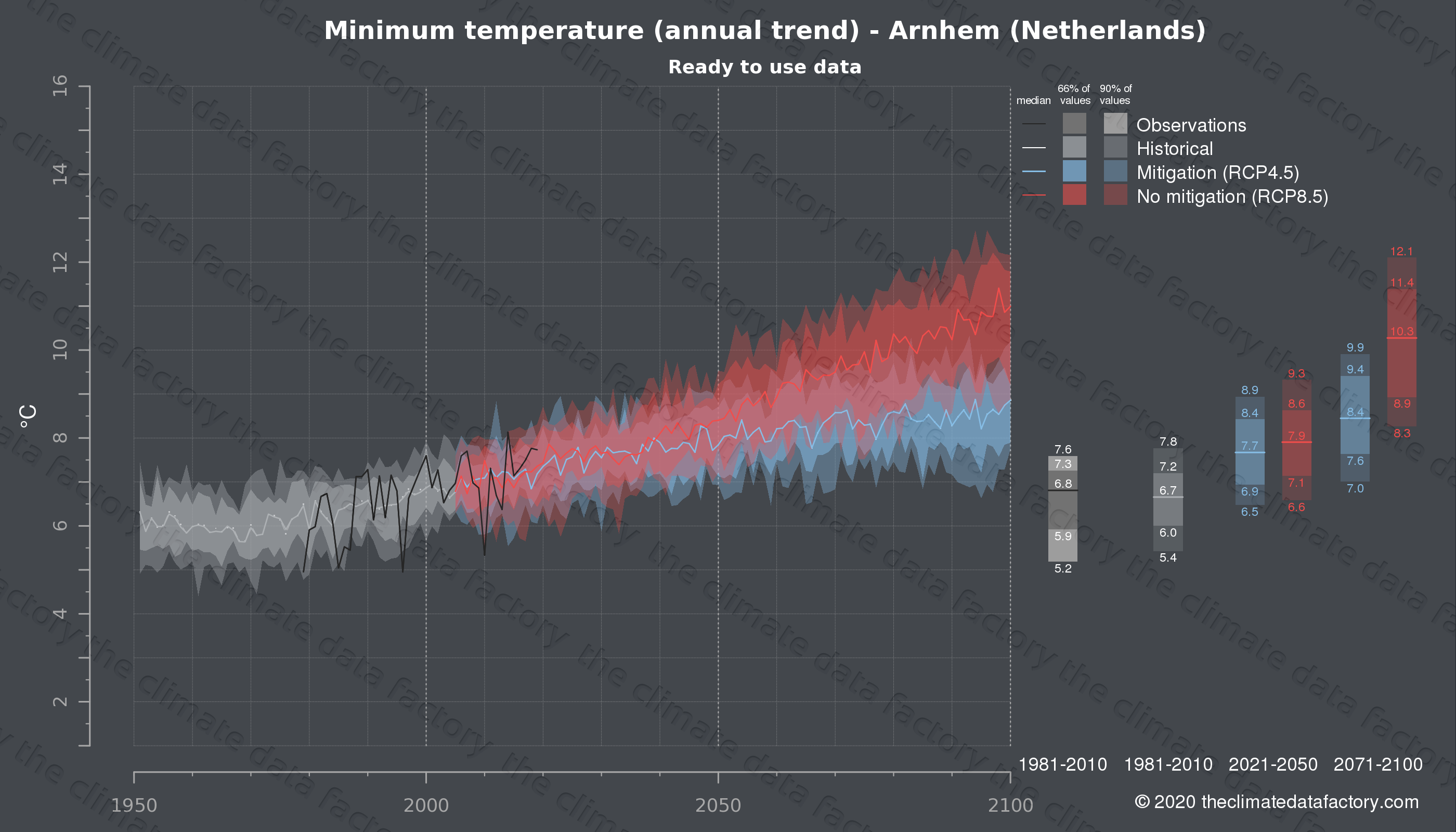 Graphic of projected minimum temperature for Arnhem (Netherlands) under two climate change mitigation policy scenarios (RCP4.5, RCP8.5). Represented climate data are processed (bias-adjusted and quality controlled) data from IPCC models. https://theclimatedatafactory.com