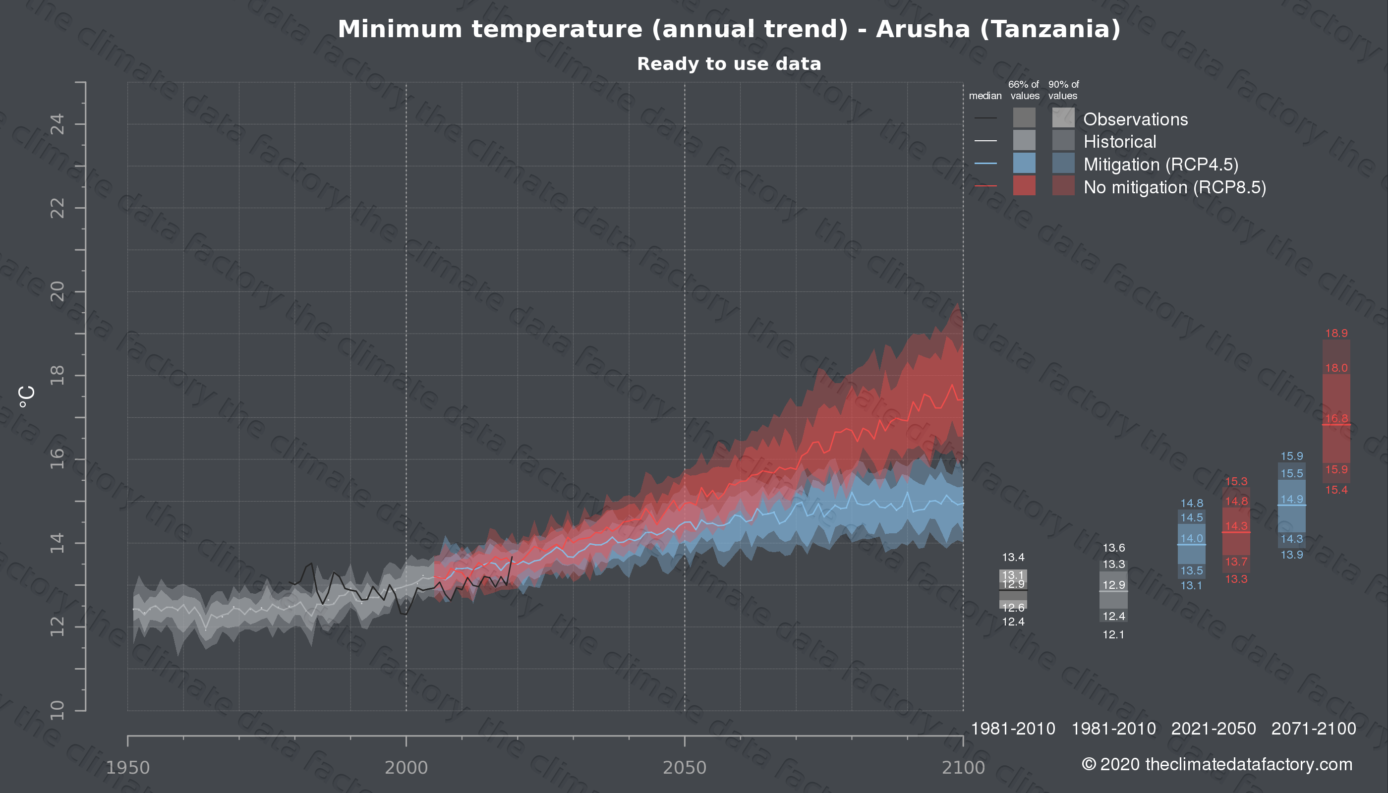 Graphic of projected minimum temperature for Arusha (Tanzania) under two climate change mitigation policy scenarios (RCP4.5, RCP8.5). Represented climate data are processed (bias-adjusted and quality controlled) data from IPCC models. https://theclimatedatafactory.com