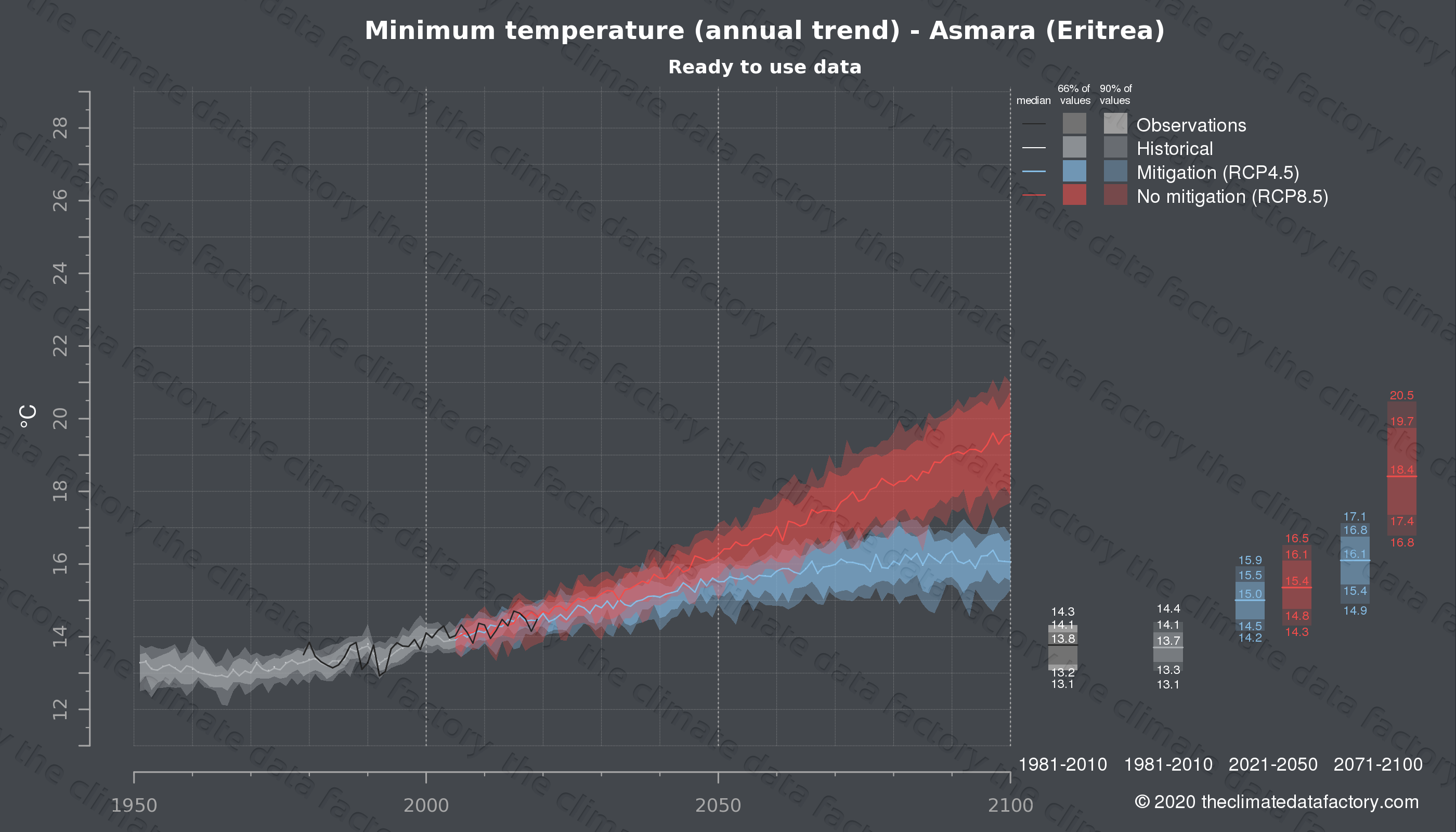 Graphic of projected minimum temperature for Asmara (Eritrea) under two climate change mitigation policy scenarios (RCP4.5, RCP8.5). Represented climate data are processed (bias-adjusted and quality controlled) data from IPCC models. https://theclimatedatafactory.com