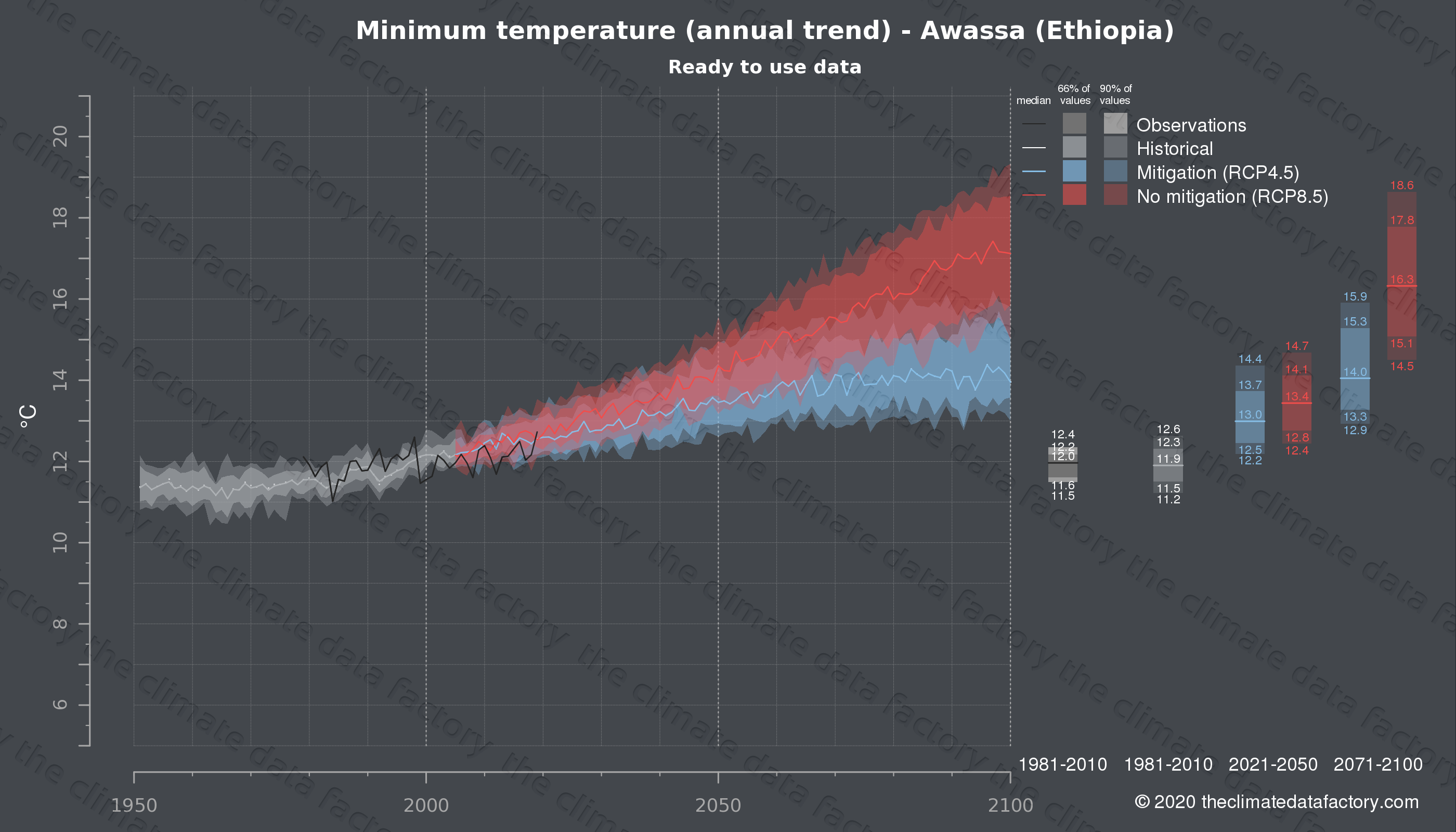 Graphic of projected minimum temperature for Awassa (Ethiopia) under two climate change mitigation policy scenarios (RCP4.5, RCP8.5). Represented climate data are processed (bias-adjusted and quality controlled) data from IPCC models. https://theclimatedatafactory.com