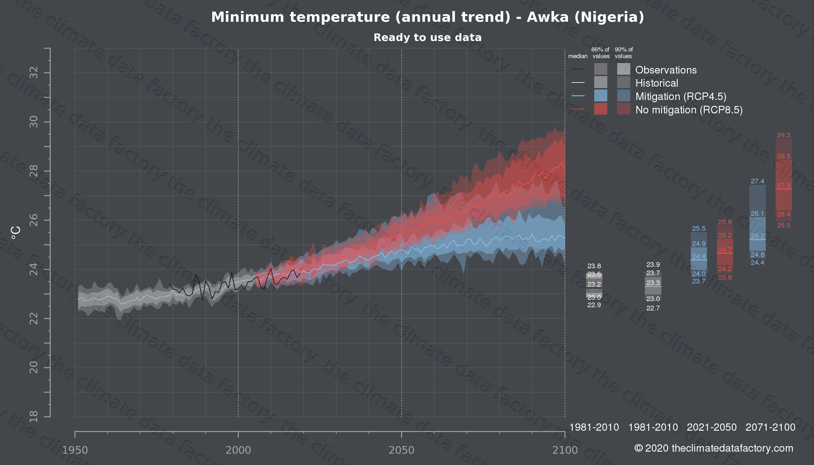 Graphic of projected minimum temperature for Awka (Nigeria) under two climate change mitigation policy scenarios (RCP4.5, RCP8.5). Represented climate data are processed (bias-adjusted and quality controlled) data from IPCC models. https://theclimatedatafactory.com