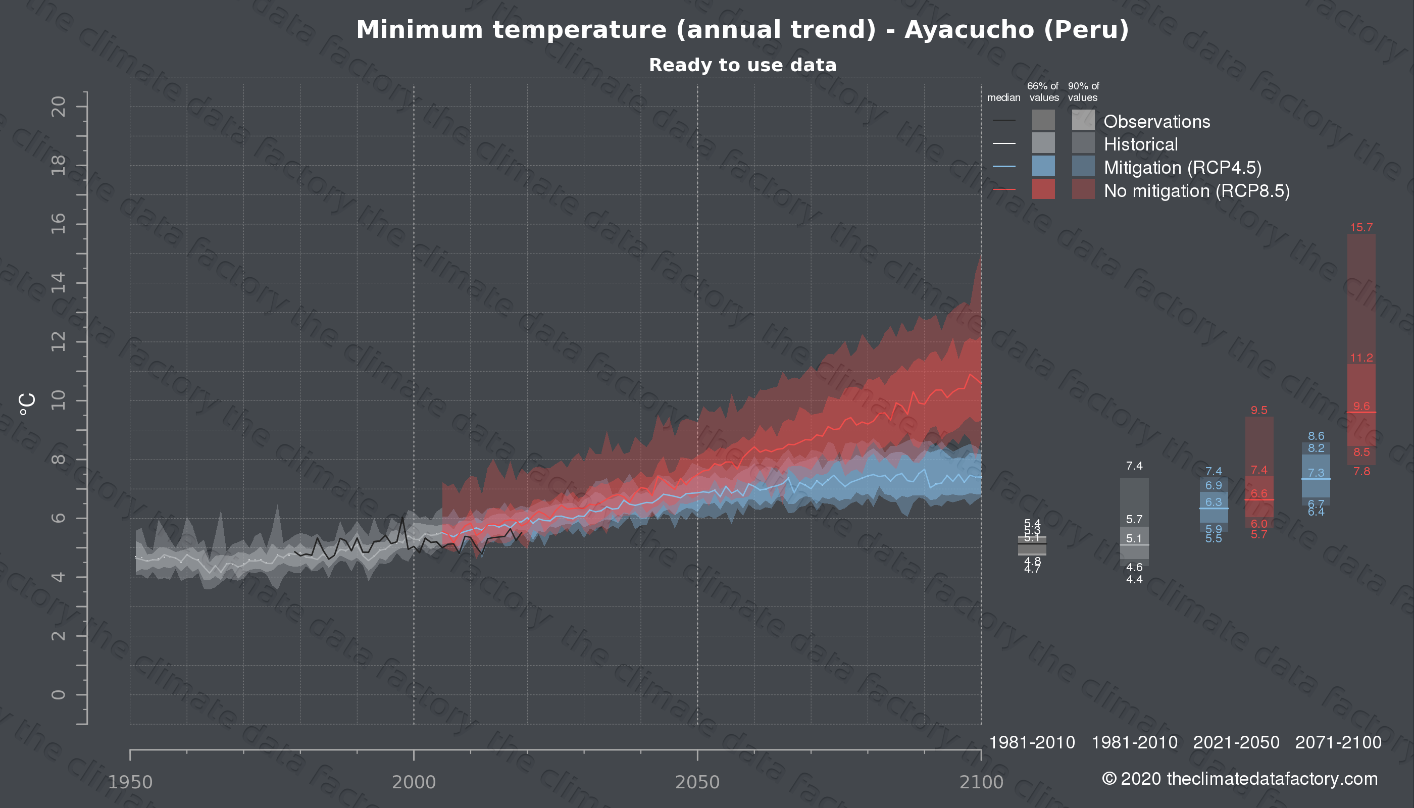 Graphic of projected minimum temperature for Ayacucho (Peru) under two climate change mitigation policy scenarios (RCP4.5, RCP8.5). Represented climate data are processed (bias-adjusted and quality controlled) data from IPCC models. https://theclimatedatafactory.com
