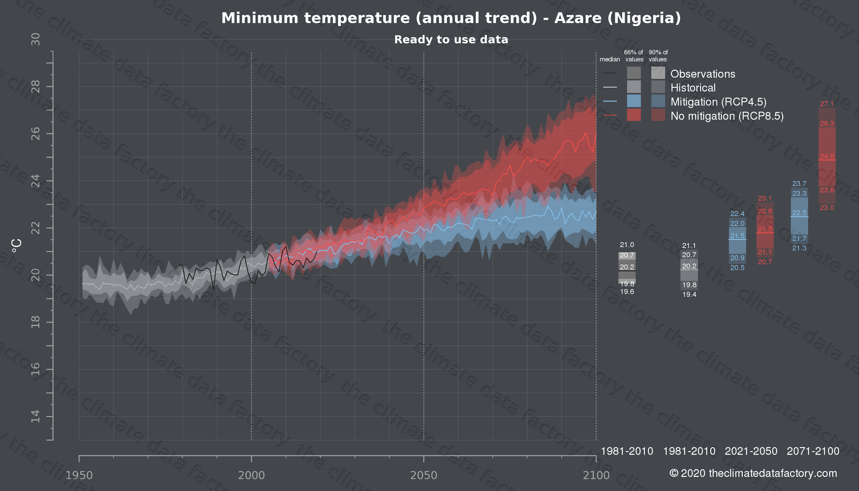 Graphic of projected minimum temperature for Azare (Nigeria) under two climate change mitigation policy scenarios (RCP4.5, RCP8.5). Represented climate data are processed (bias-adjusted and quality controlled) data from IPCC models. https://theclimatedatafactory.com