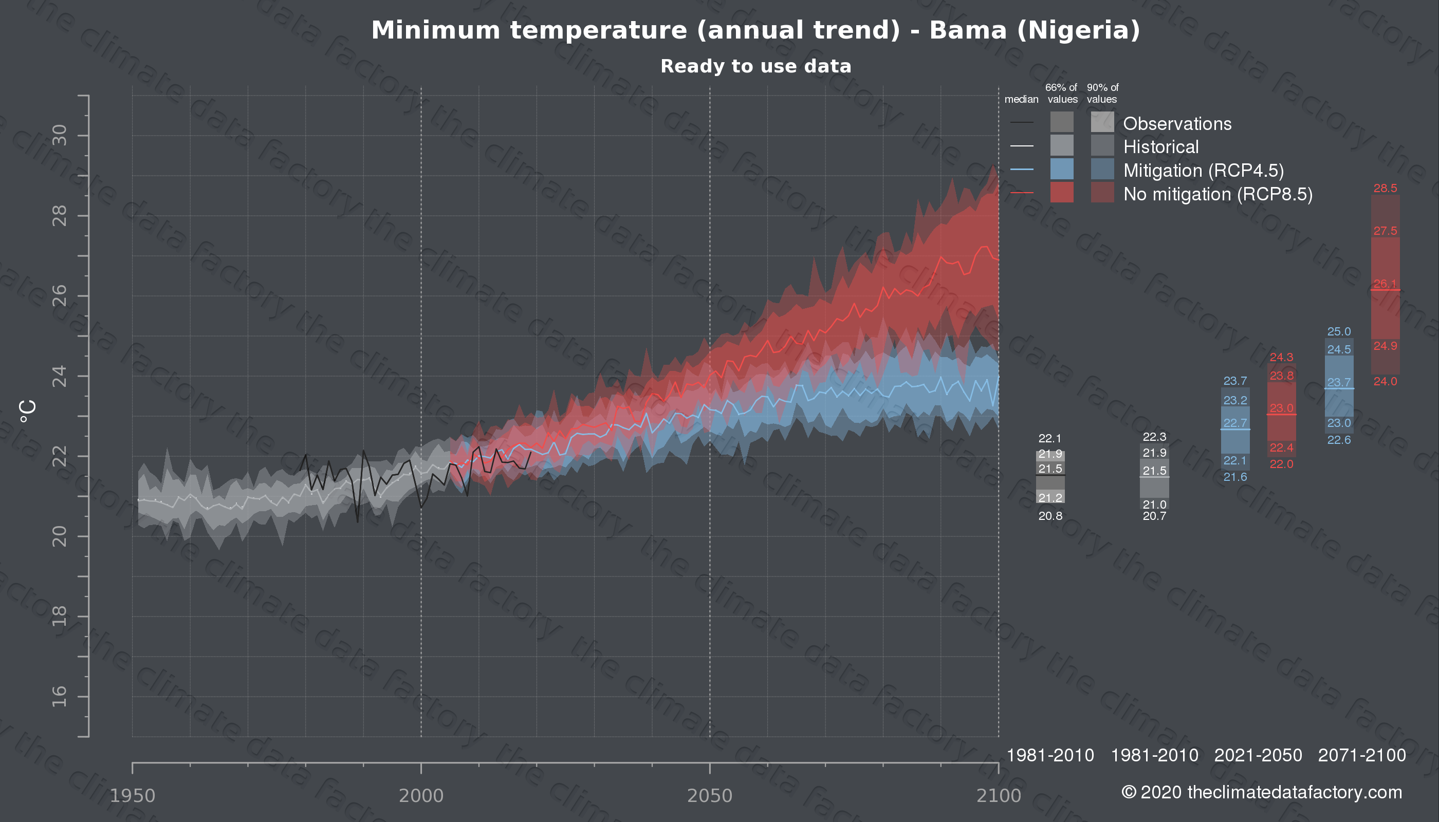 Graphic of projected minimum temperature for Bama (Nigeria) under two climate change mitigation policy scenarios (RCP4.5, RCP8.5). Represented climate data are processed (bias-adjusted and quality controlled) data from IPCC models. https://theclimatedatafactory.com