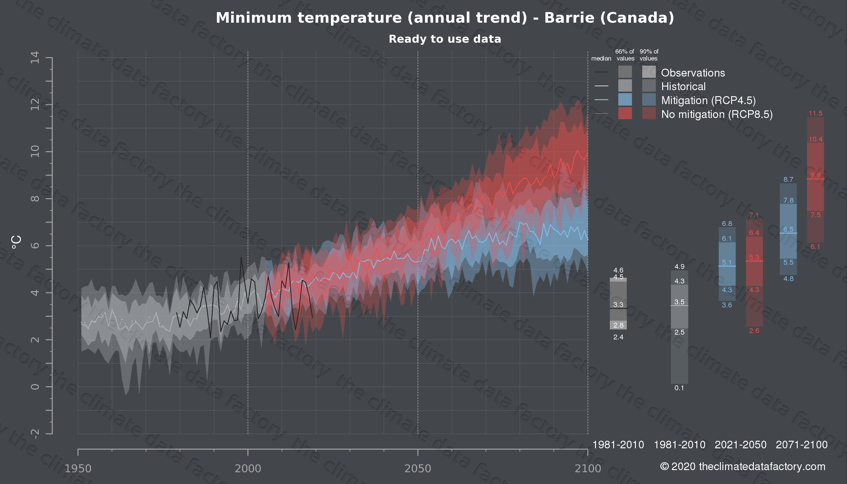 Graphic of projected minimum temperature for Barrie (Canada) under two climate change mitigation policy scenarios (RCP4.5, RCP8.5). Represented climate data are processed (bias-adjusted and quality controlled) data from IPCC models. https://theclimatedatafactory.com