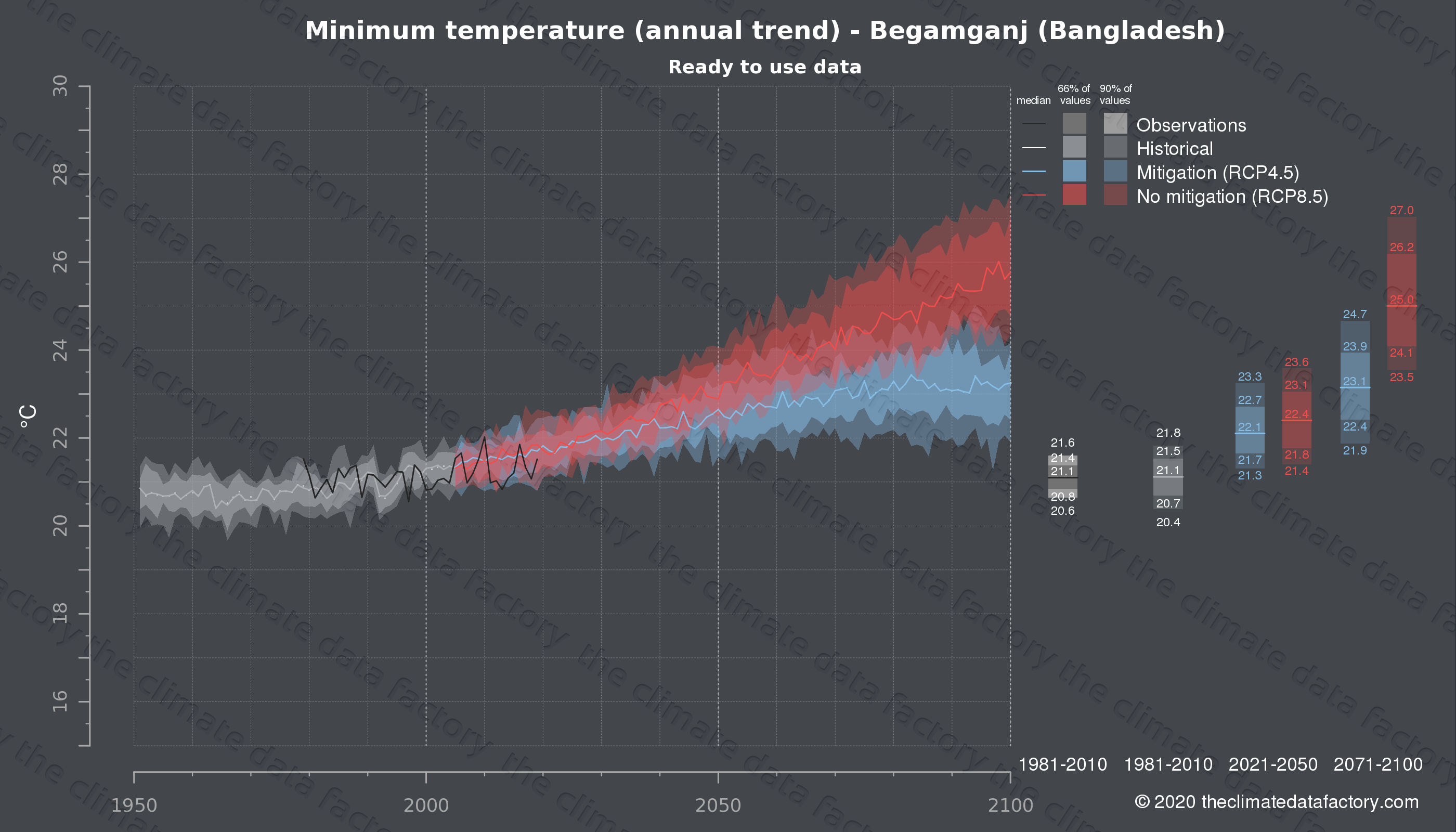 Graphic of projected minimum temperature for Begamganj (Bangladesh) under two climate change mitigation policy scenarios (RCP4.5, RCP8.5). Represented climate data are processed (bias-adjusted and quality controlled) data from IPCC models. https://theclimatedatafactory.com