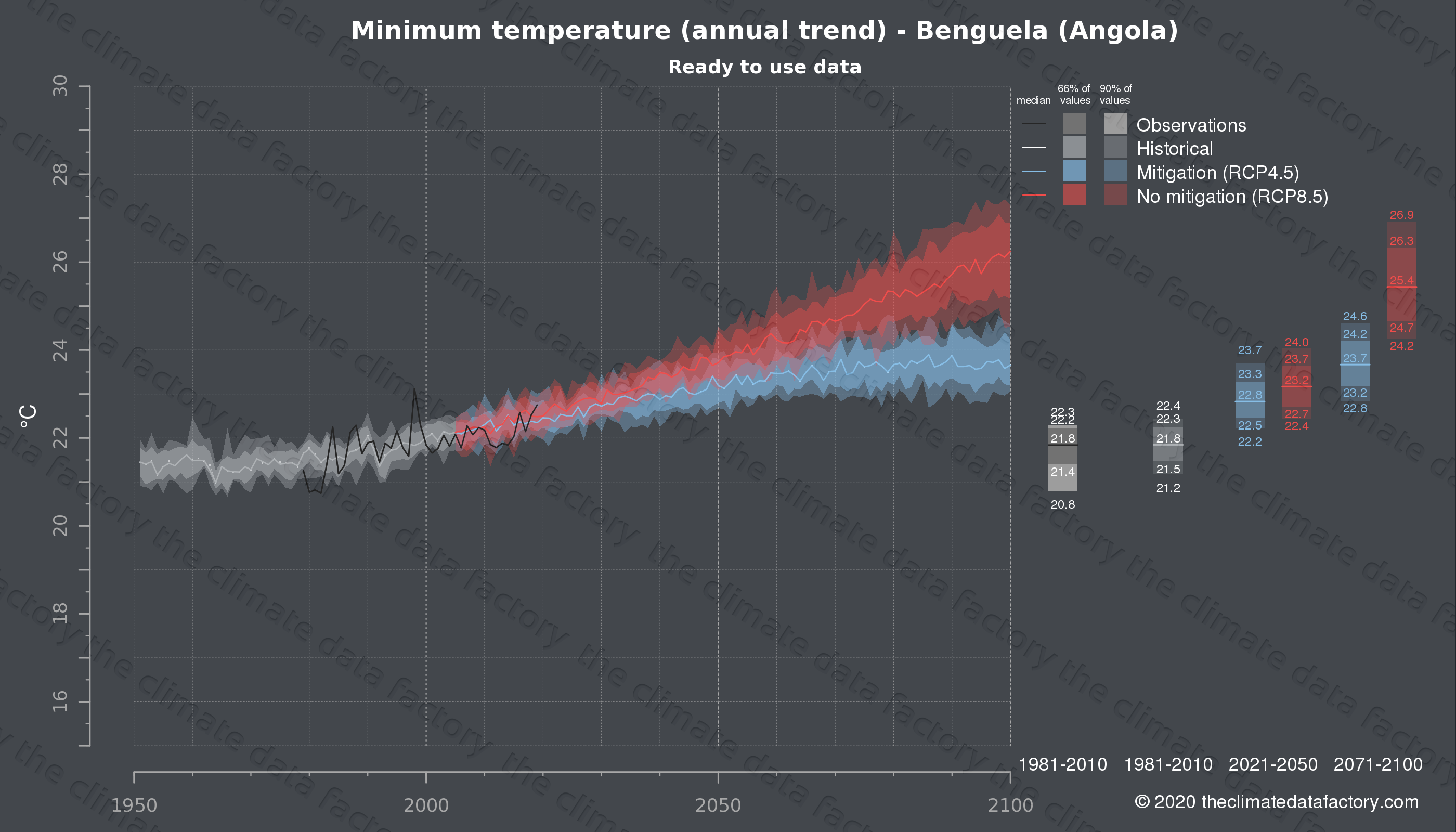 Graphic of projected minimum temperature for Benguela (Angola) under two climate change mitigation policy scenarios (RCP4.5, RCP8.5). Represented climate data are processed (bias-adjusted and quality controlled) data from IPCC models. https://theclimatedatafactory.com