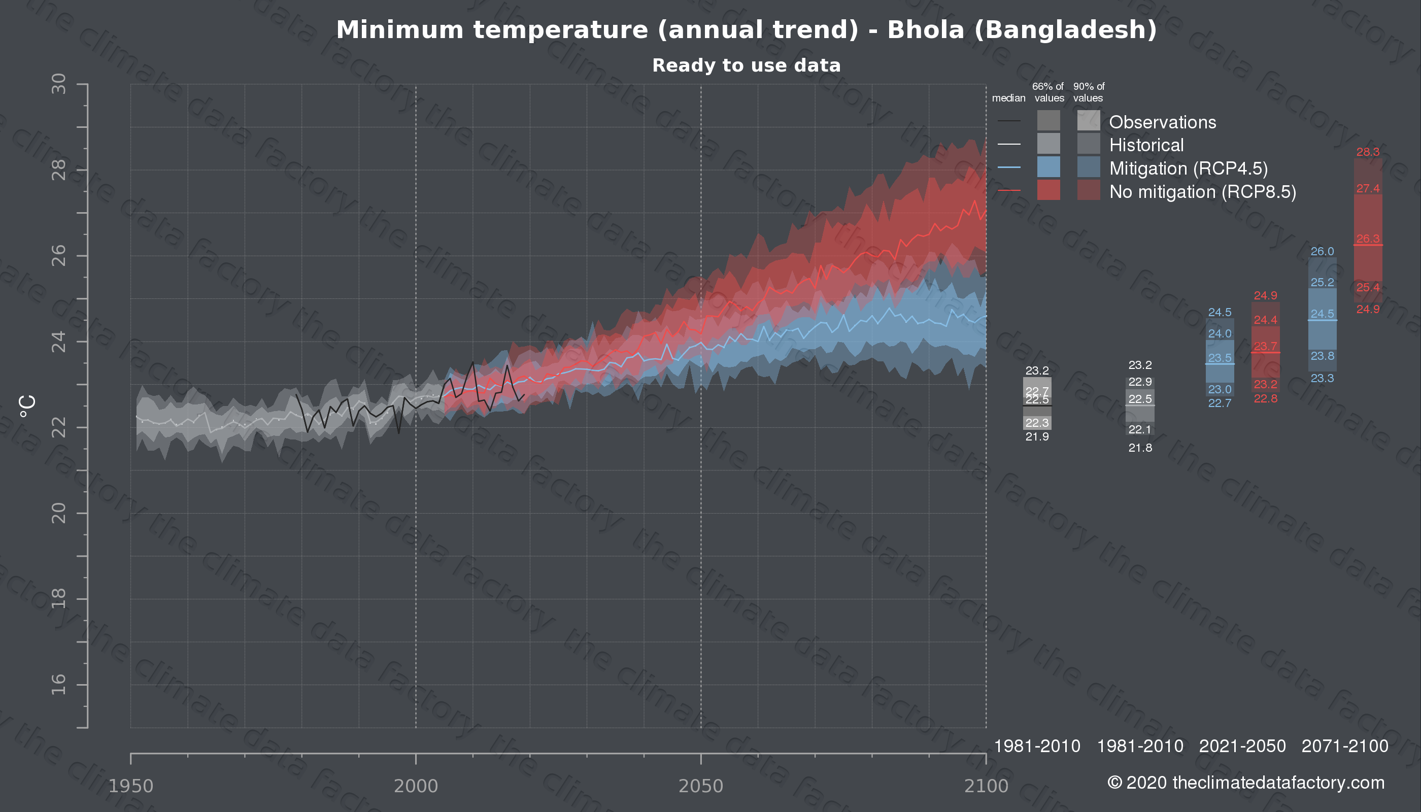 Graphic of projected minimum temperature for Bhola (Bangladesh) under two climate change mitigation policy scenarios (RCP4.5, RCP8.5). Represented climate data are processed (bias-adjusted and quality controlled) data from IPCC models. https://theclimatedatafactory.com