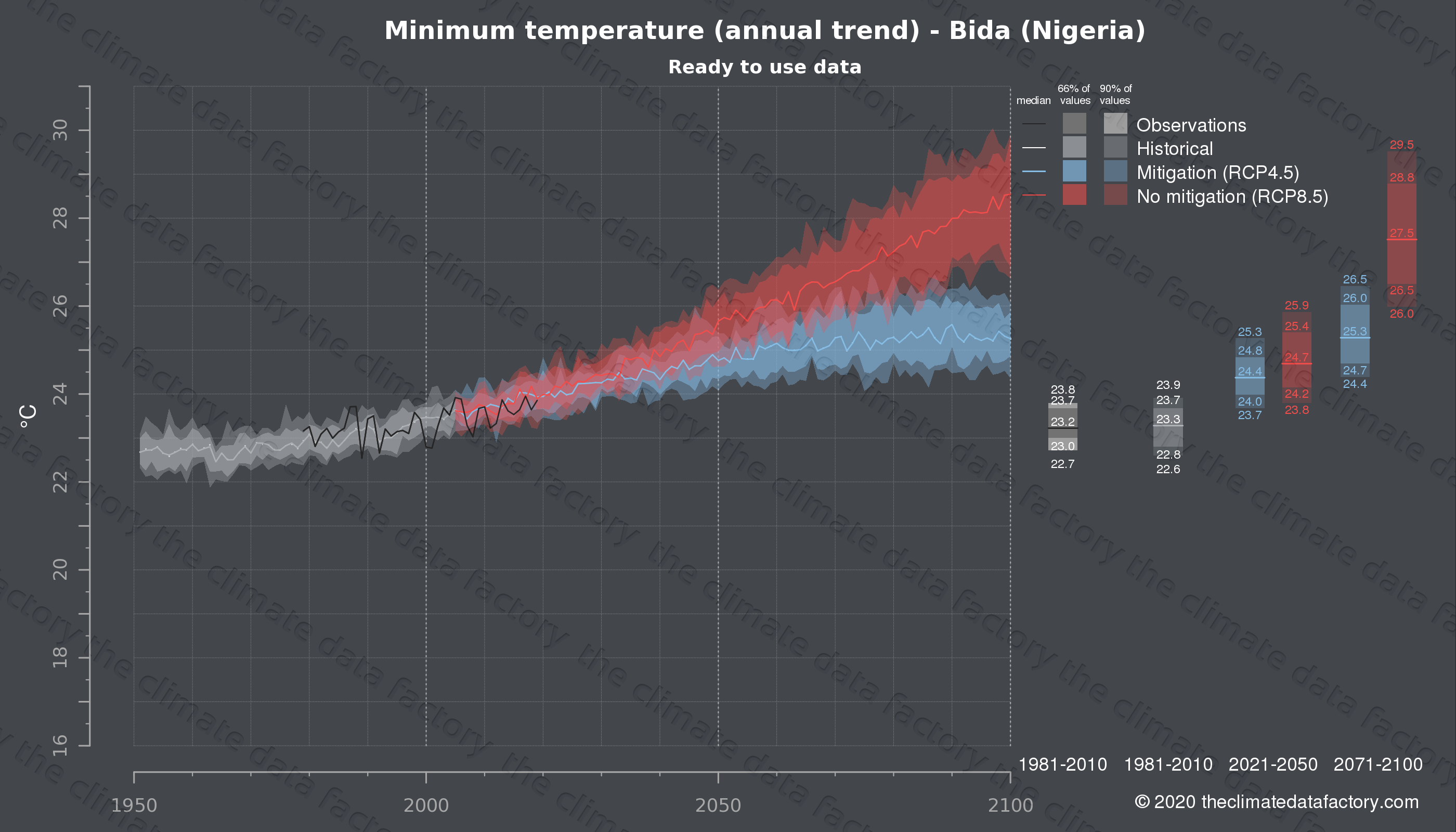 Graphic of projected minimum temperature for Bida (Nigeria) under two climate change mitigation policy scenarios (RCP4.5, RCP8.5). Represented climate data are processed (bias-adjusted and quality controlled) data from IPCC models. https://theclimatedatafactory.com