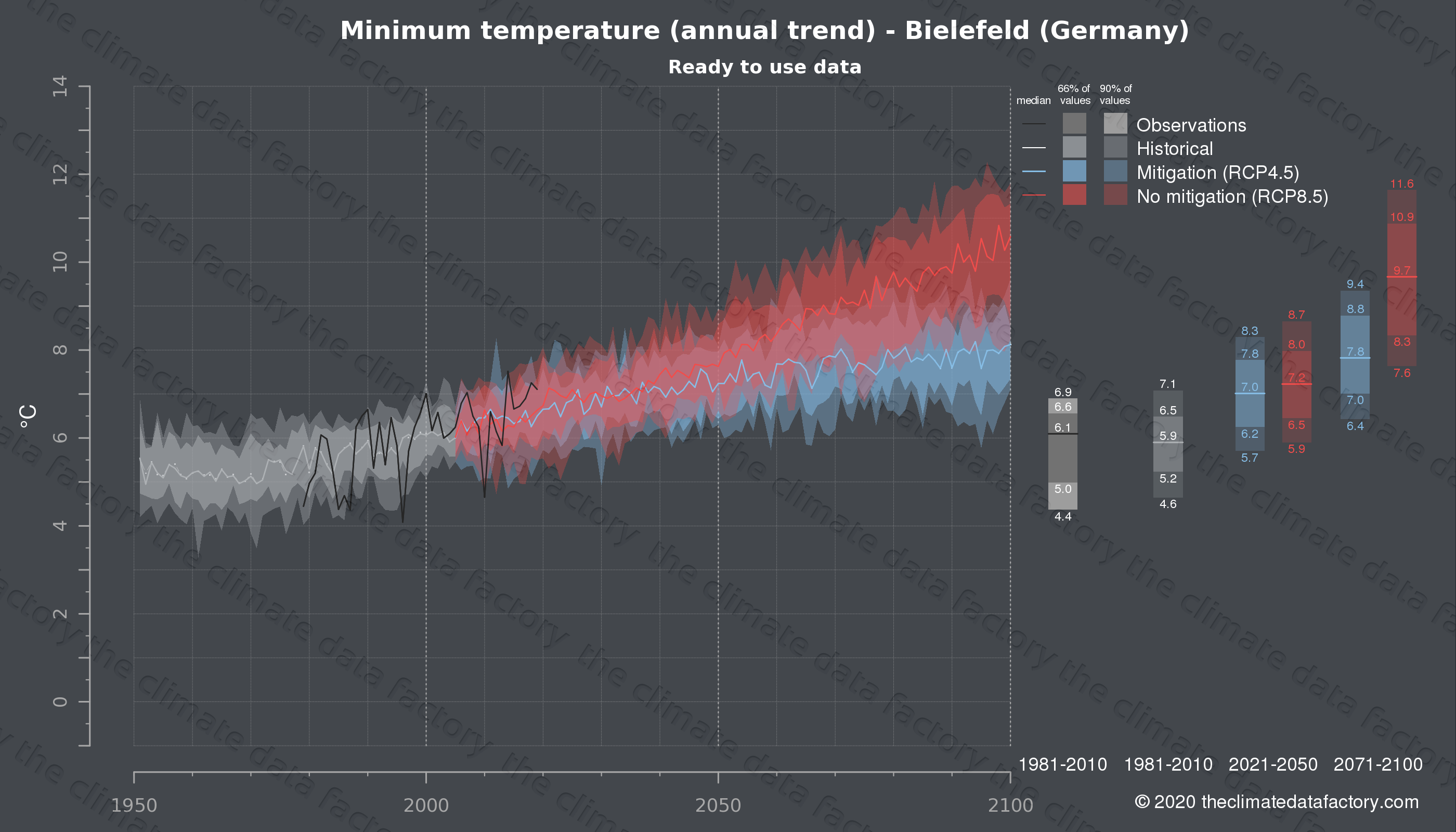 Graphic of projected minimum temperature for Bielefeld (Germany) under two climate change mitigation policy scenarios (RCP4.5, RCP8.5). Represented climate data are processed (bias-adjusted and quality controlled) data from IPCC models. https://theclimatedatafactory.com
