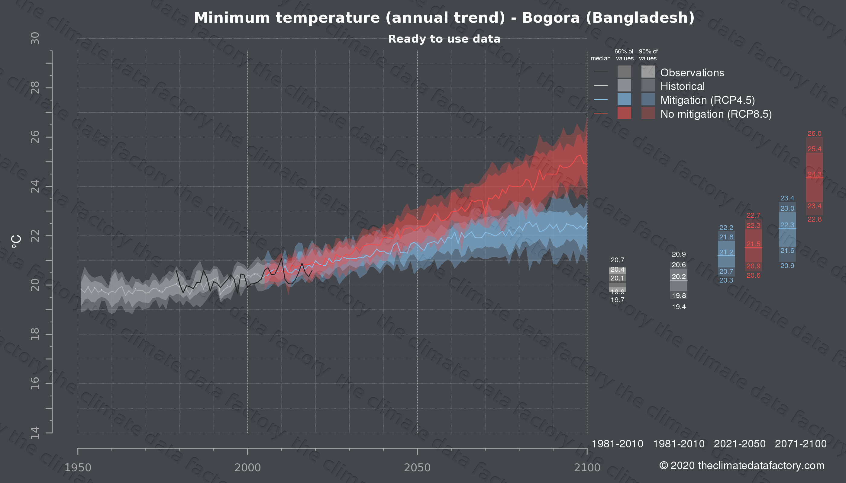 Graphic of projected minimum temperature for Bogora (Bangladesh) under two climate change mitigation policy scenarios (RCP4.5, RCP8.5). Represented climate data are processed (bias-adjusted and quality controlled) data from IPCC models. https://theclimatedatafactory.com