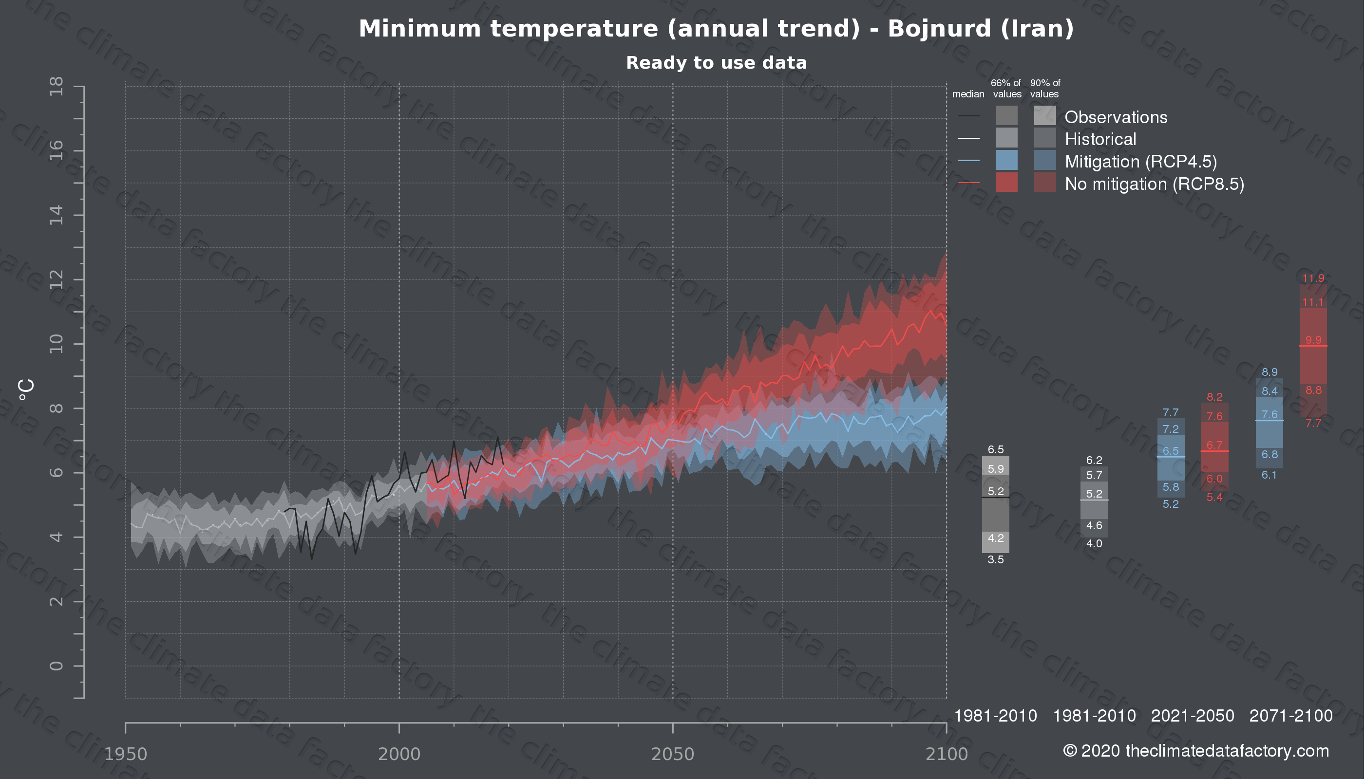 Graphic of projected minimum temperature for Bojnurd (Iran) under two climate change mitigation policy scenarios (RCP4.5, RCP8.5). Represented climate data are processed (bias-adjusted and quality controlled) data from IPCC models. https://theclimatedatafactory.com
