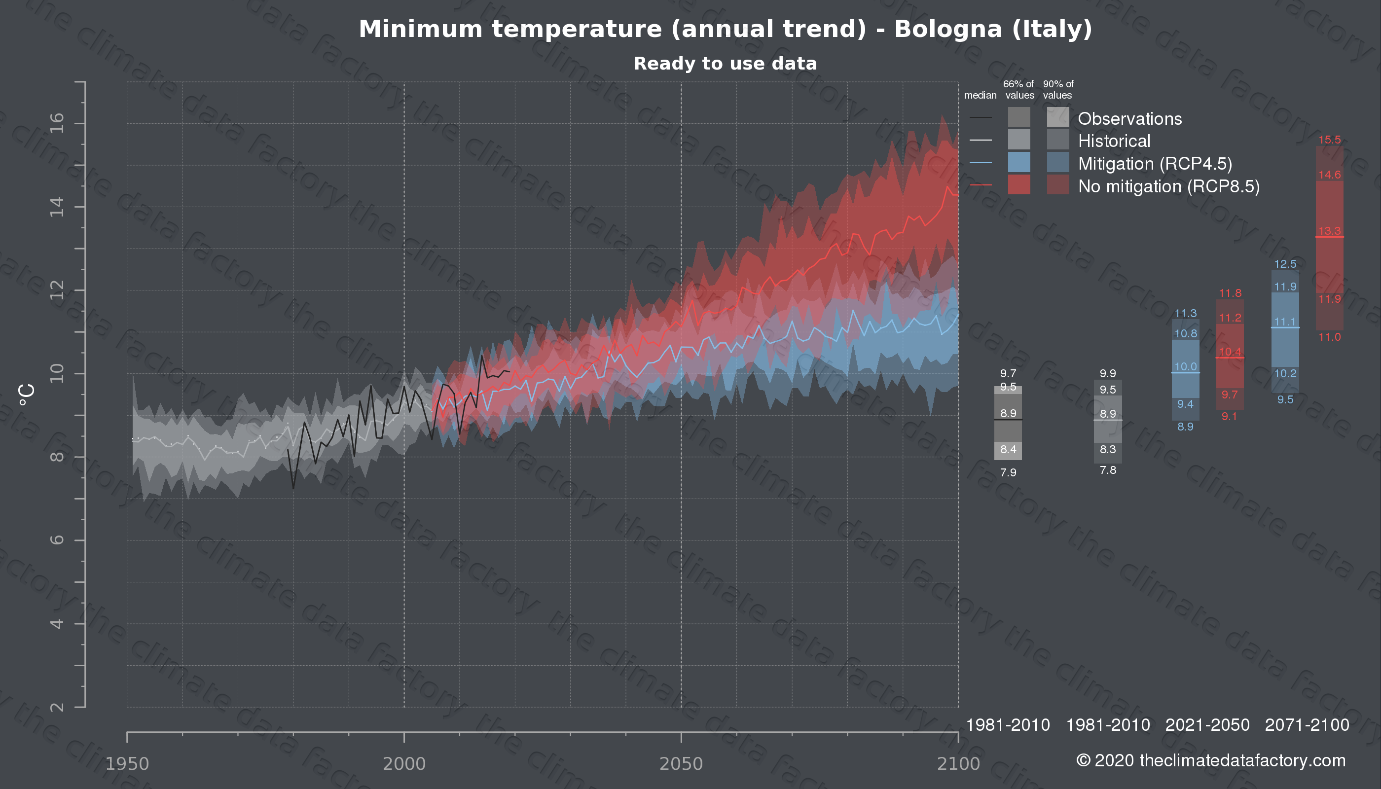 Graphic of projected minimum temperature for Bologna (Italy) under two climate change mitigation policy scenarios (RCP4.5, RCP8.5). Represented climate data are processed (bias-adjusted and quality controlled) data from IPCC models. https://theclimatedatafactory.com
