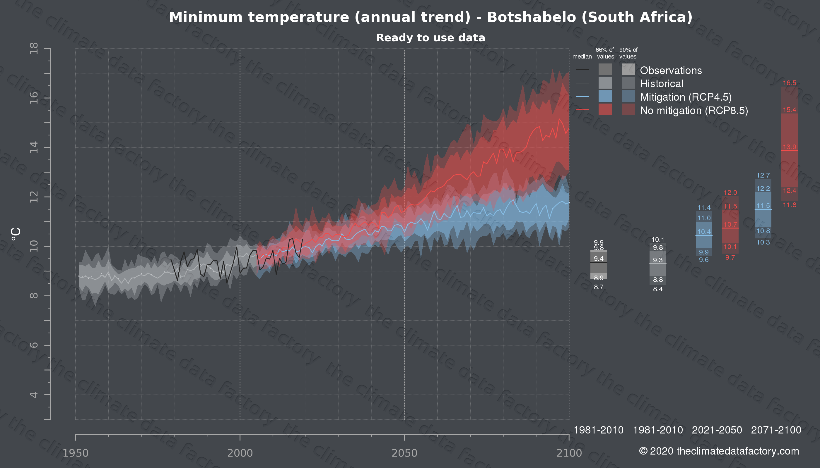 Graphic of projected minimum temperature for Botshabelo (South Africa) under two climate change mitigation policy scenarios (RCP4.5, RCP8.5). Represented climate data are processed (bias-adjusted and quality controlled) data from IPCC models. https://theclimatedatafactory.com