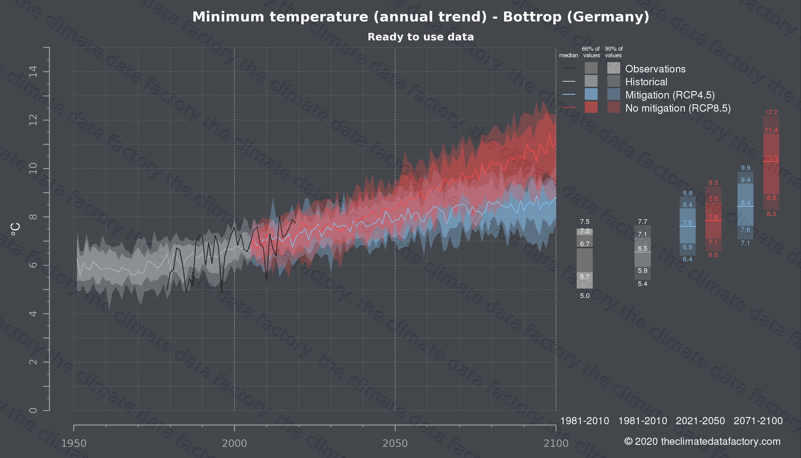 Graphic of projected minimum temperature for Bottrop (Germany) under two climate change mitigation policy scenarios (RCP4.5, RCP8.5). Represented climate data are processed (bias-adjusted and quality controlled) data from IPCC models. https://theclimatedatafactory.com