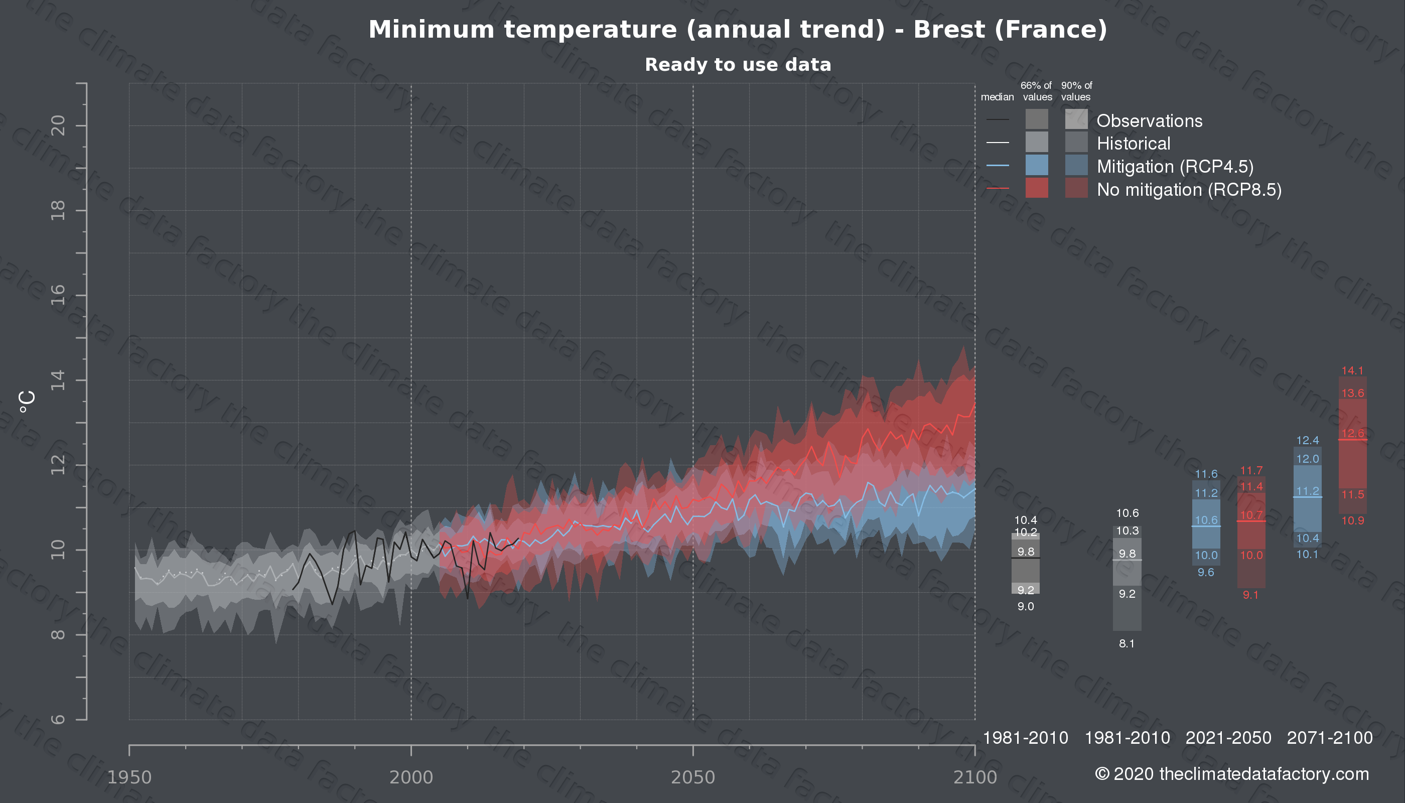 Graphic of projected minimum temperature for Brest (France) under two climate change mitigation policy scenarios (RCP4.5, RCP8.5). Represented climate data are processed (bias-adjusted and quality controlled) data from IPCC models. https://theclimatedatafactory.com