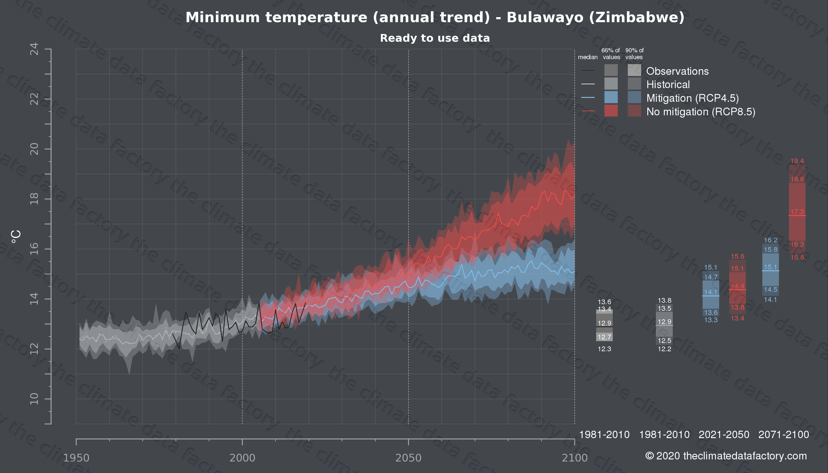 Graphic of projected minimum temperature for Bulawayo (Zimbabwe) under two climate change mitigation policy scenarios (RCP4.5, RCP8.5). Represented climate data are processed (bias-adjusted and quality controlled) data from IPCC models. https://theclimatedatafactory.com