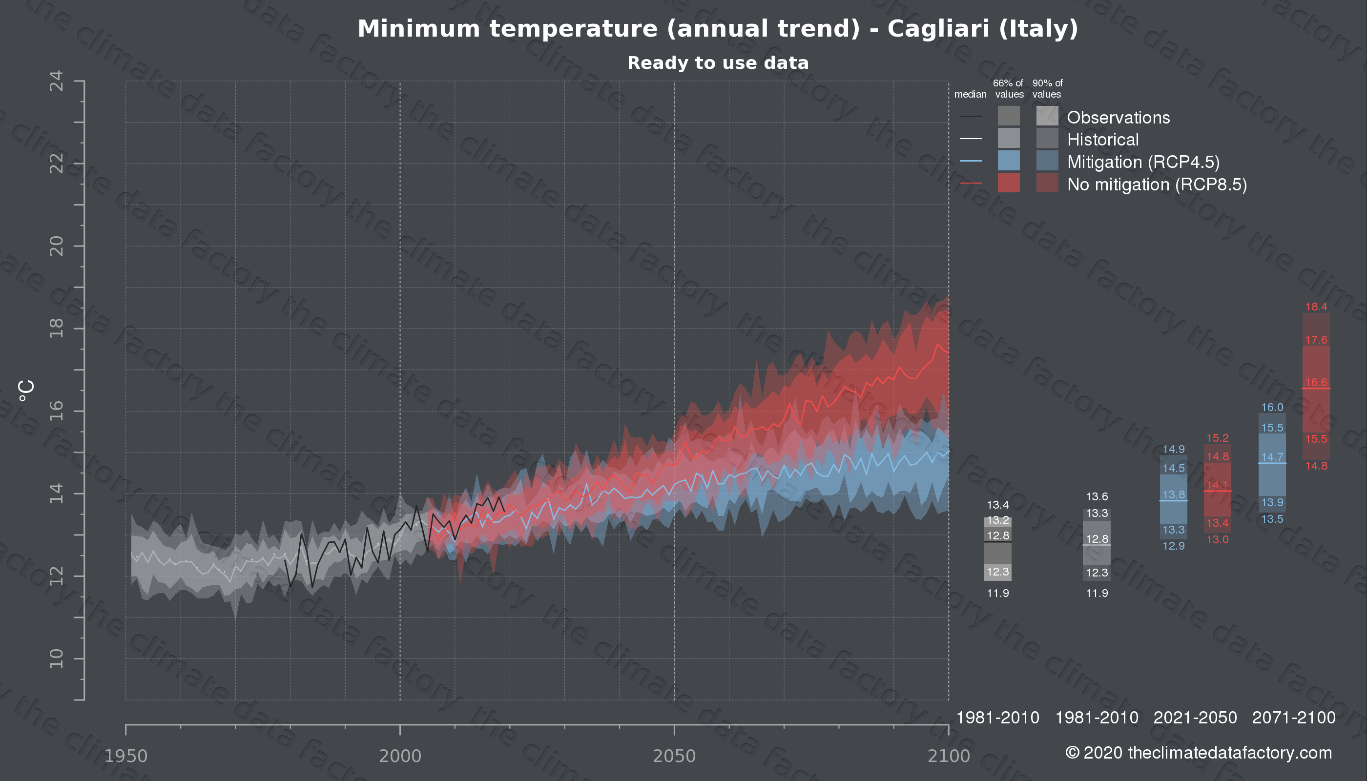 Graphic of projected minimum temperature for Cagliari (Italy) under two climate change mitigation policy scenarios (RCP4.5, RCP8.5). Represented climate data are processed (bias-adjusted and quality controlled) data from IPCC models. https://theclimatedatafactory.com