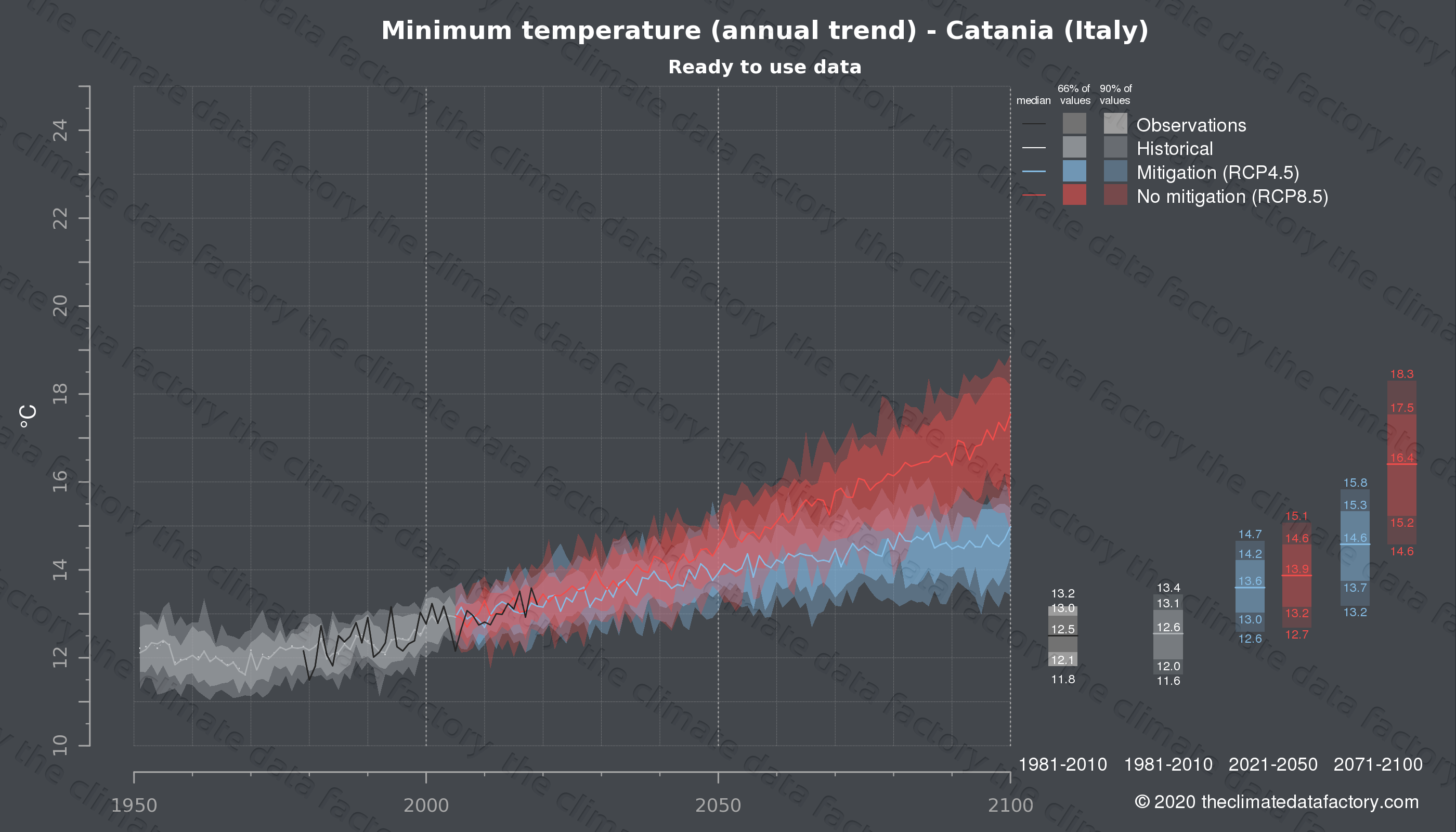 Graphic of projected minimum temperature for Catania (Italy) under two climate change mitigation policy scenarios (RCP4.5, RCP8.5). Represented climate data are processed (bias-adjusted and quality controlled) data from IPCC models. https://theclimatedatafactory.com
