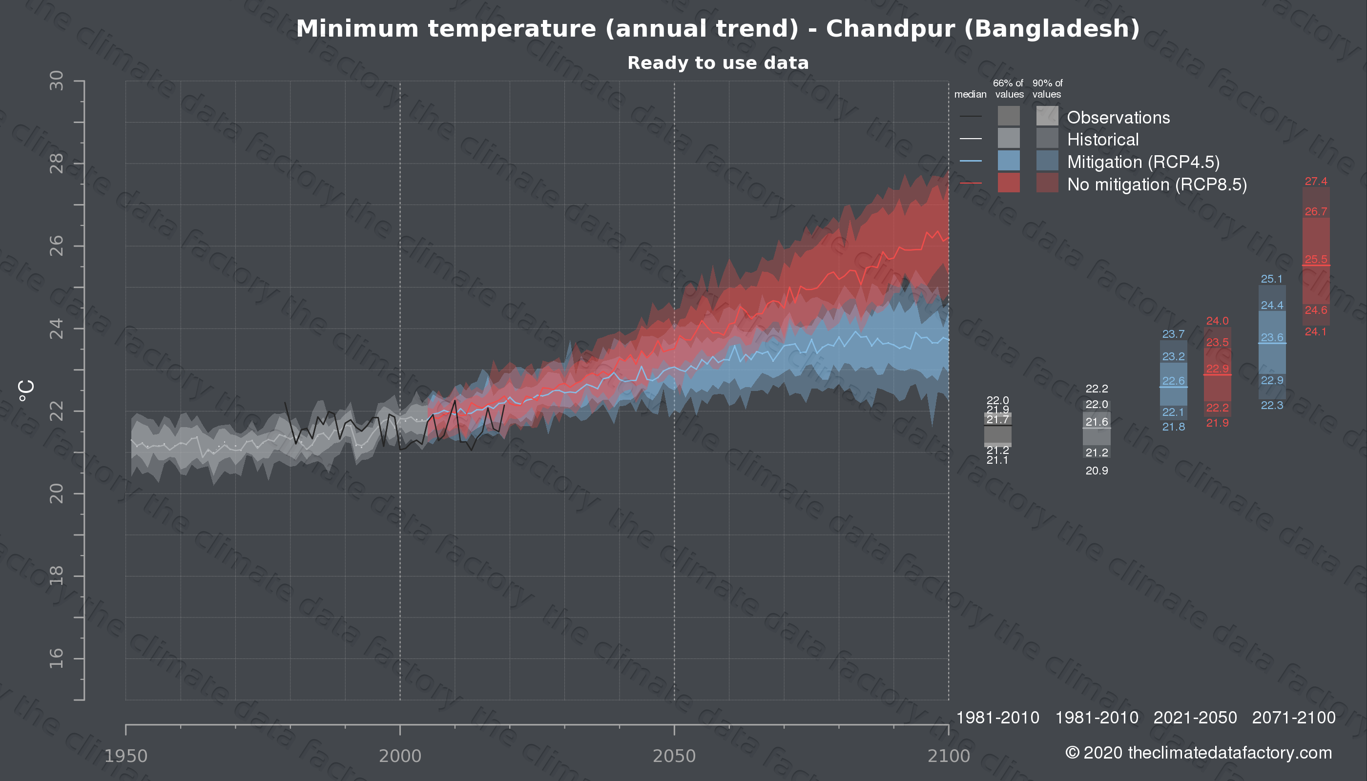 Graphic of projected minimum temperature for Chandpur (Bangladesh) under two climate change mitigation policy scenarios (RCP4.5, RCP8.5). Represented climate data are processed (bias-adjusted and quality controlled) data from IPCC models. https://theclimatedatafactory.com